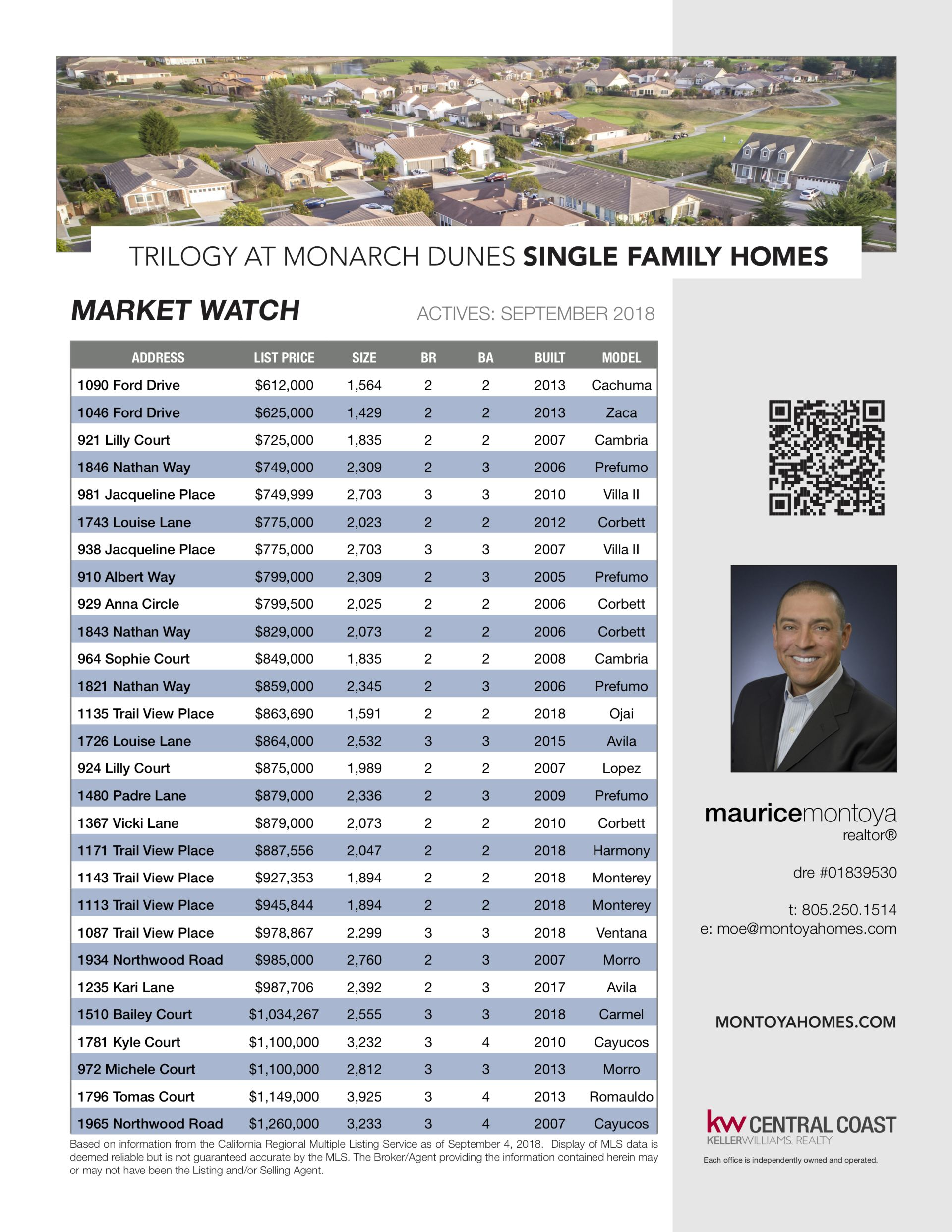 Trilogy at Monarch Dunes: Market Watch – September 2018