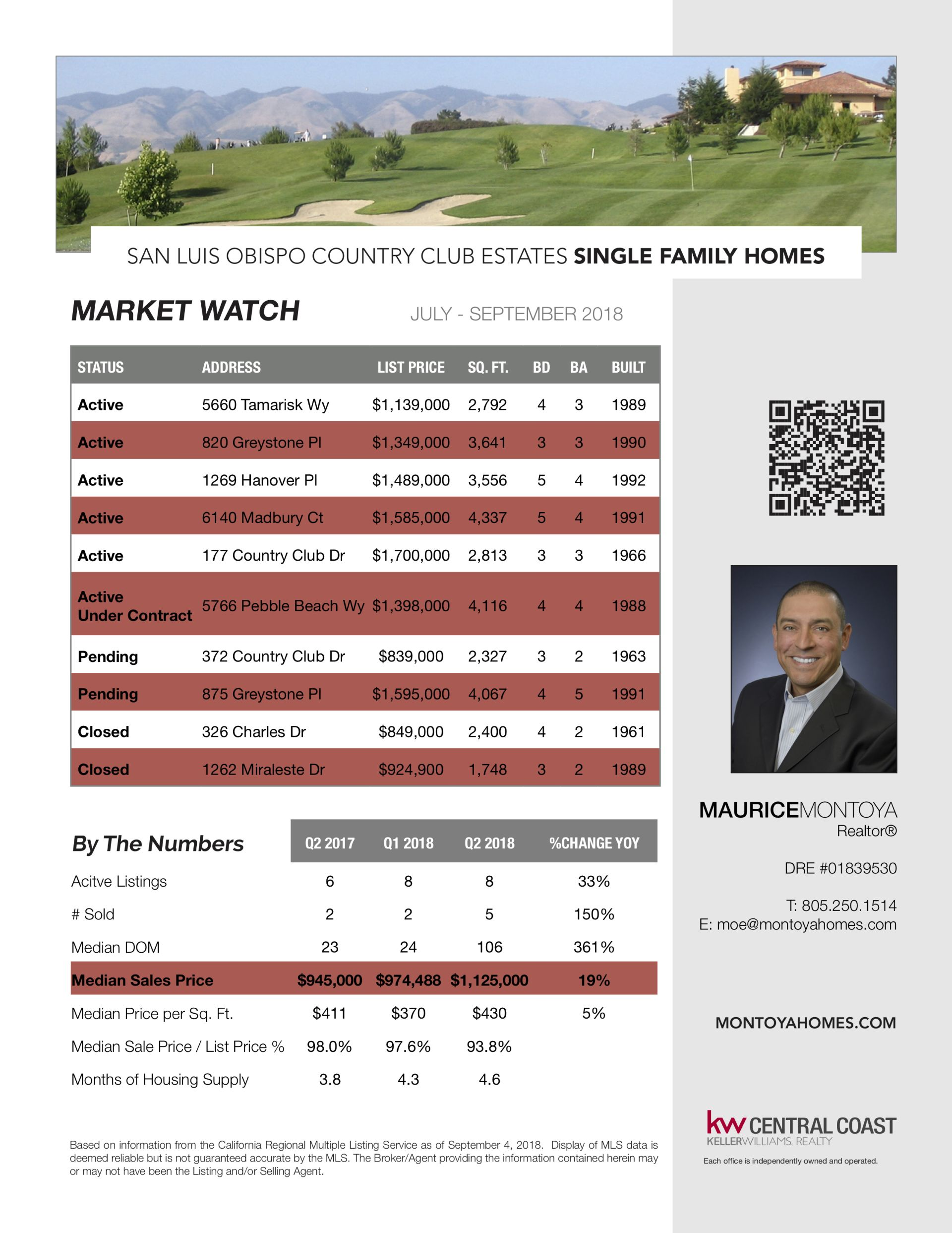 SLO Country Club Market Watch – September 2018
