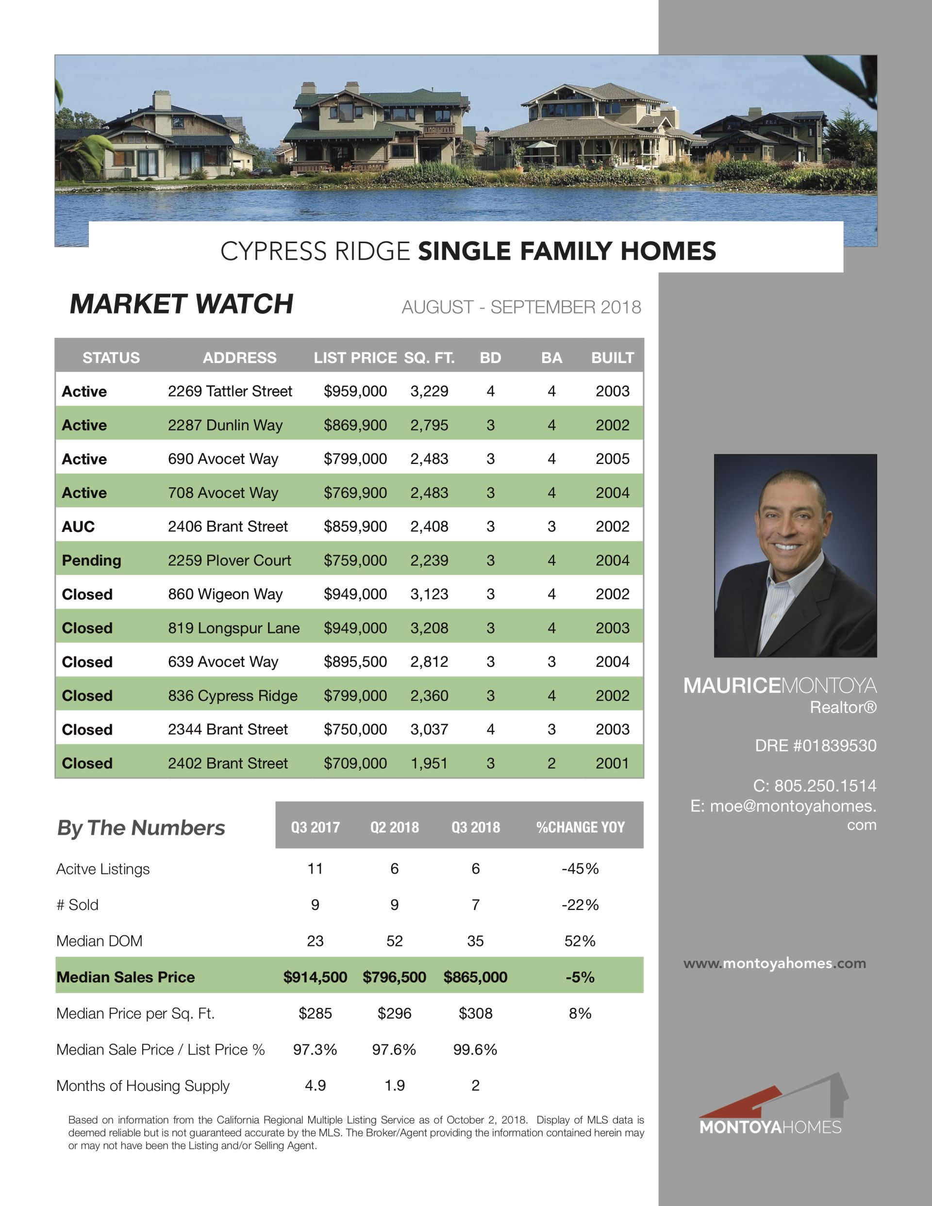 Cypress Ridge: Market Watch – October 2018