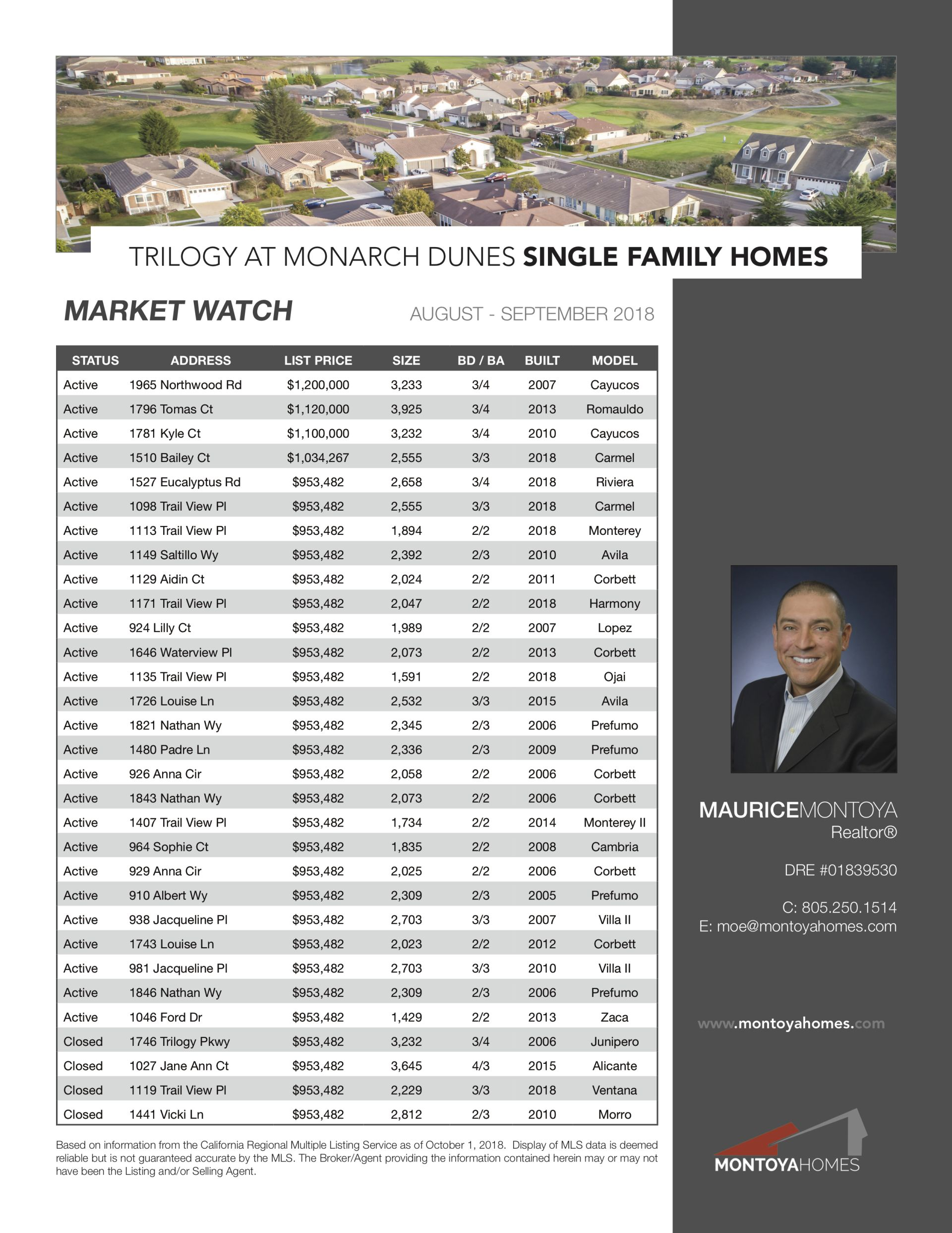 Trilogy at Monarch Dunes: Market Watch – October 2018