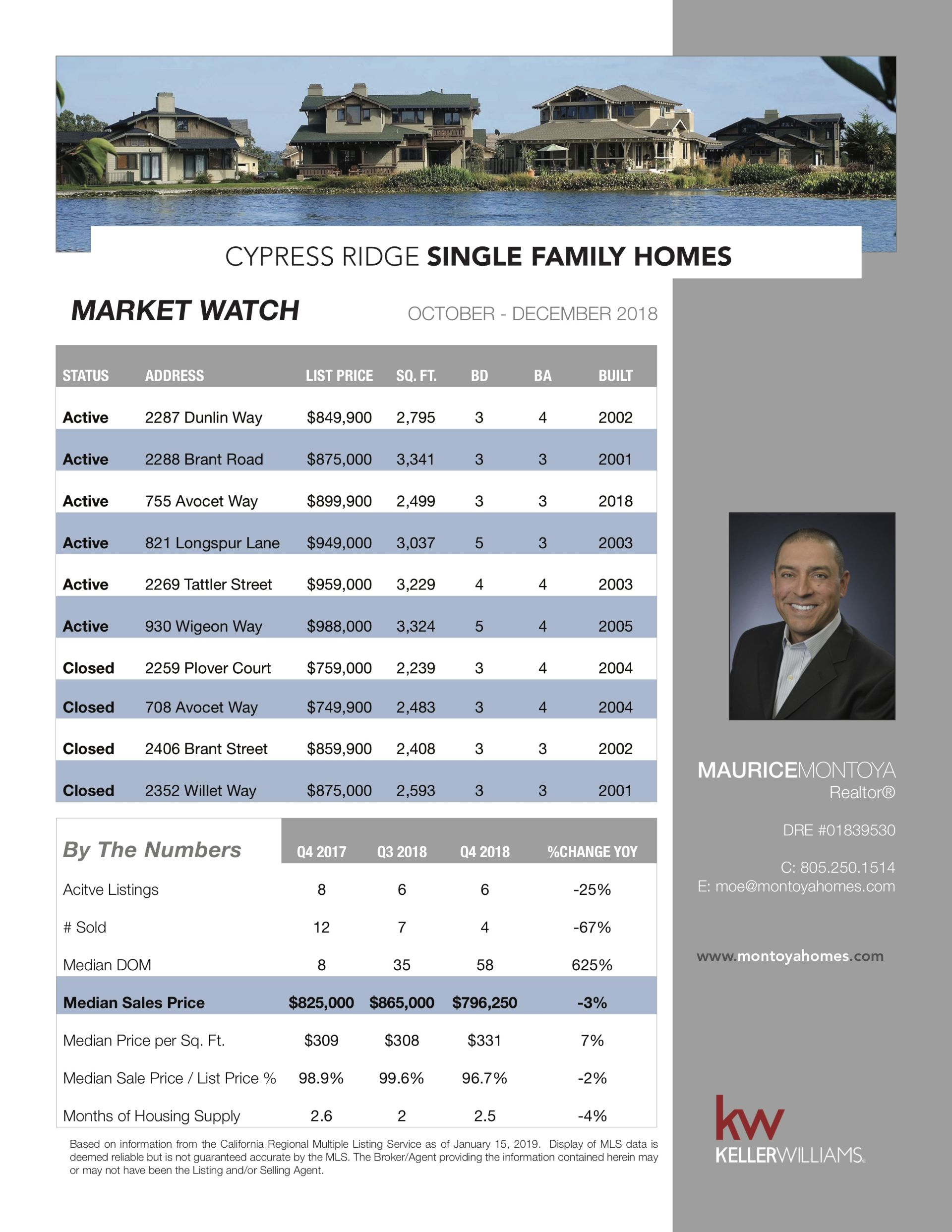Cypress Ridge: Market Watch January 2019