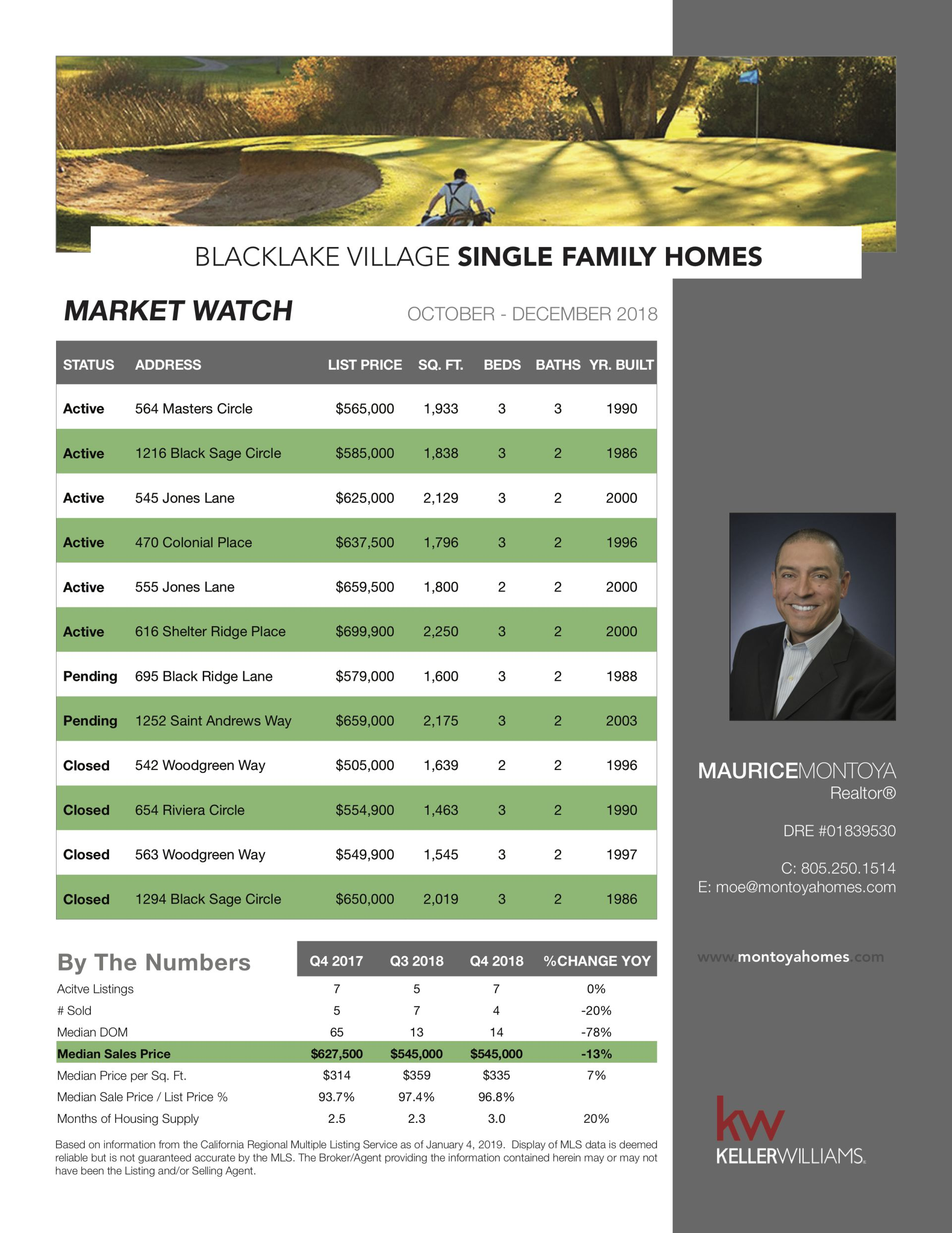 Blacklake Village: Market Watch – January 2019