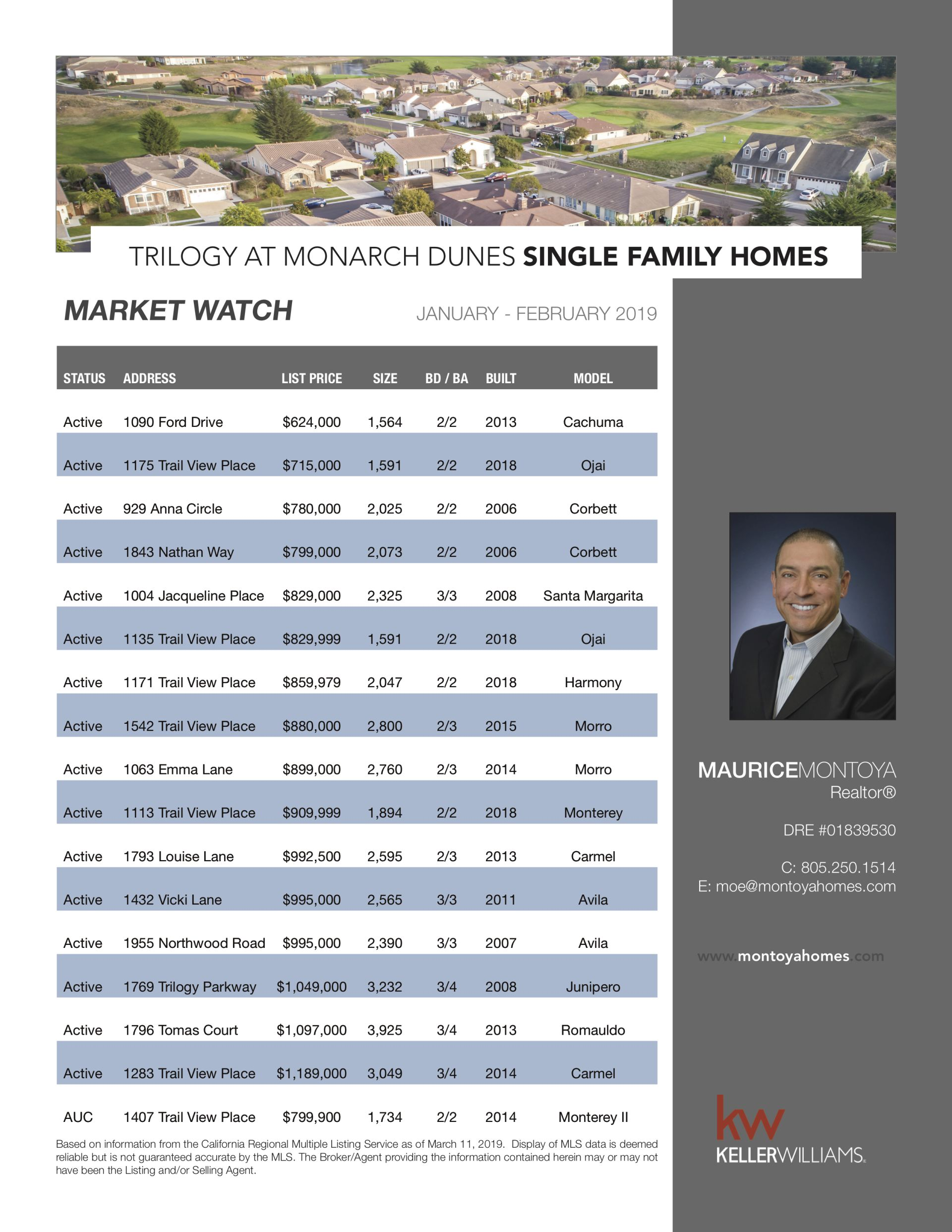 Trilogy at Monarch Dunes: Market Watch March 2019