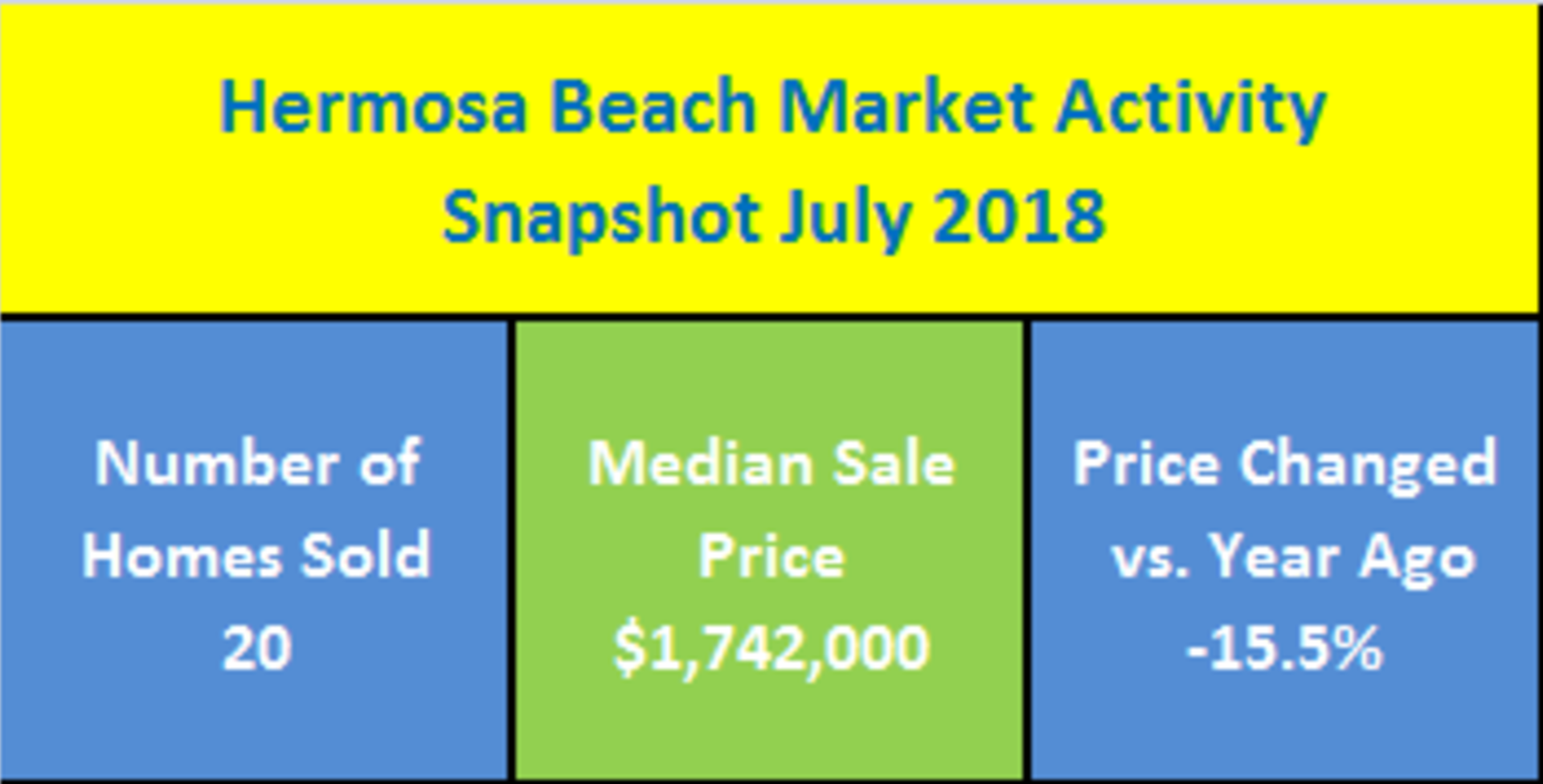 Hermosa Beach, CA Real Estate Market Activity Snapshot For July 2018
