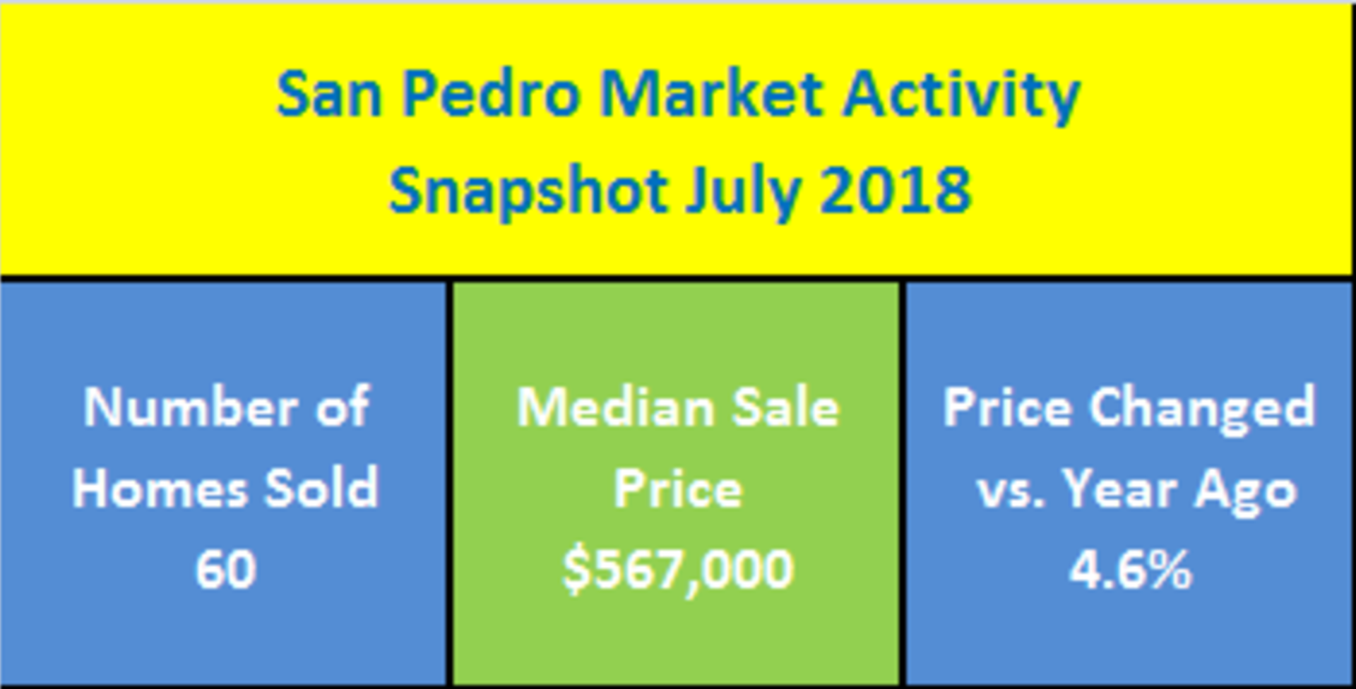 San Pedro, CA Real Estate Market Activity Snapshot For July 2018