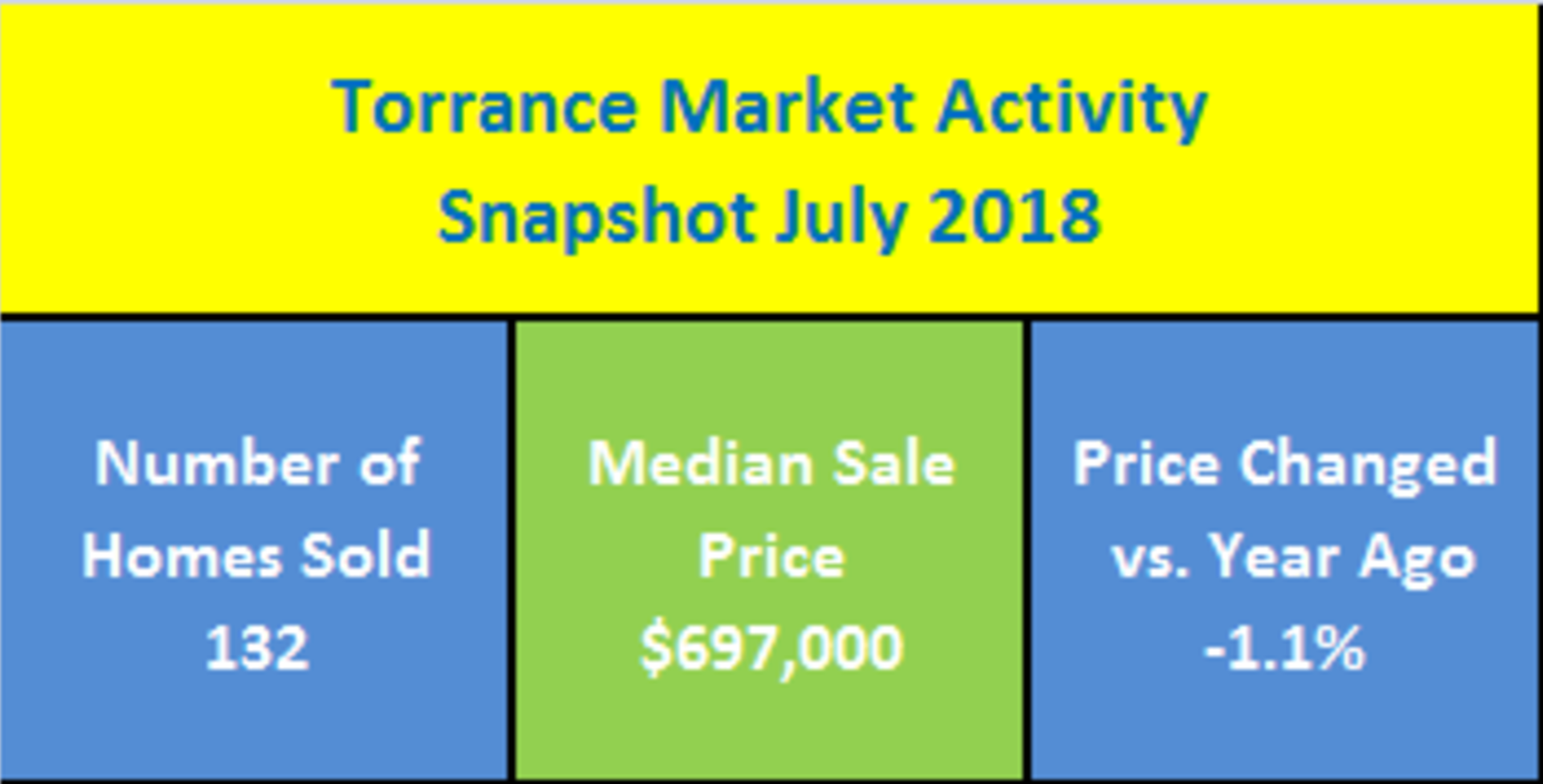 Torrance, CA Real Estate Market Activity Snapshot For July 2018