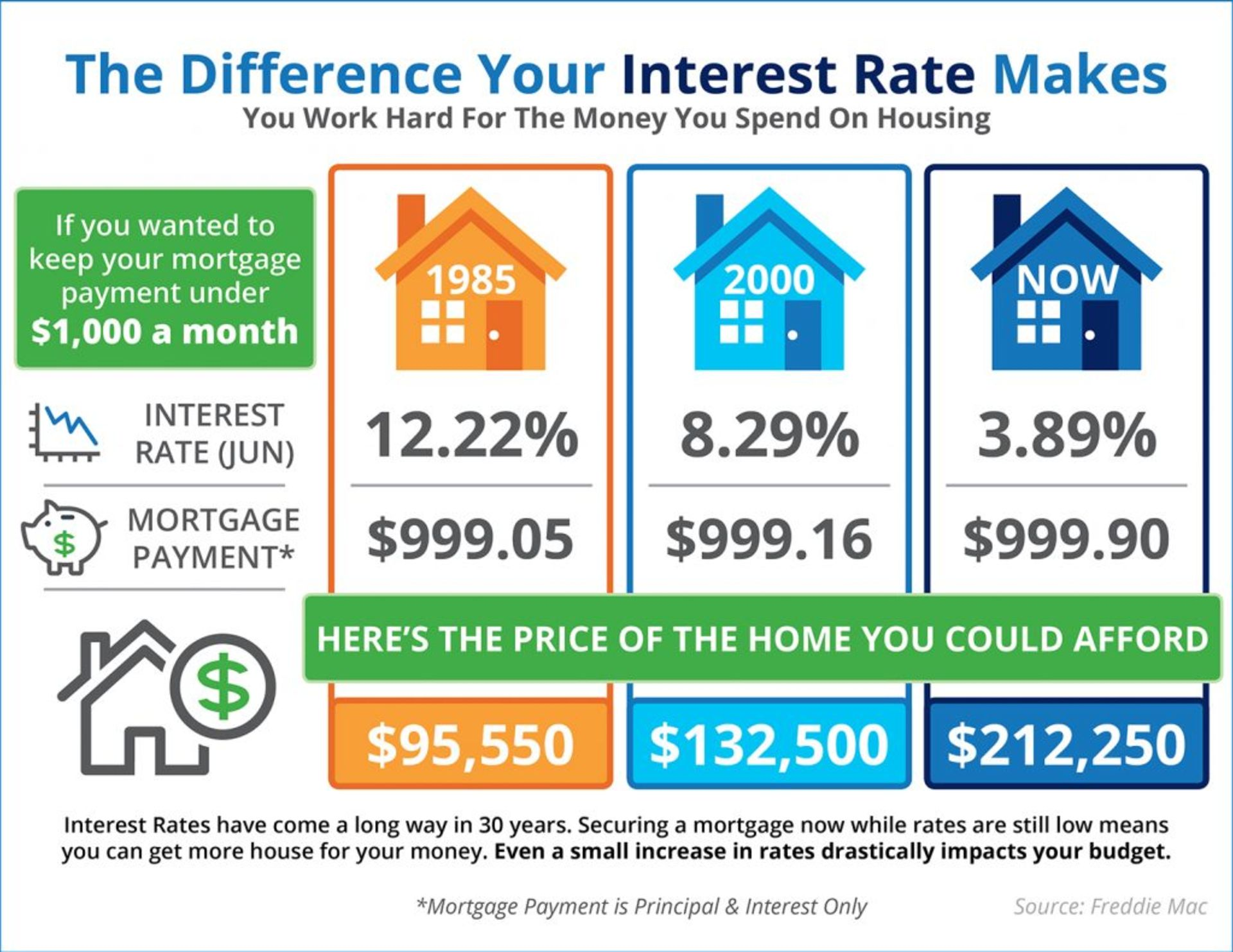 The Impact Your Interest Rate Makes [INFOGRAPHIC]
