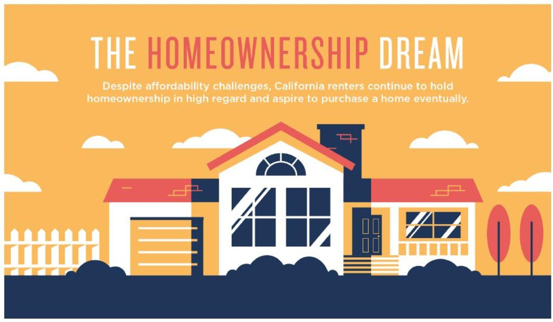 Home Ownership, The California Dream!