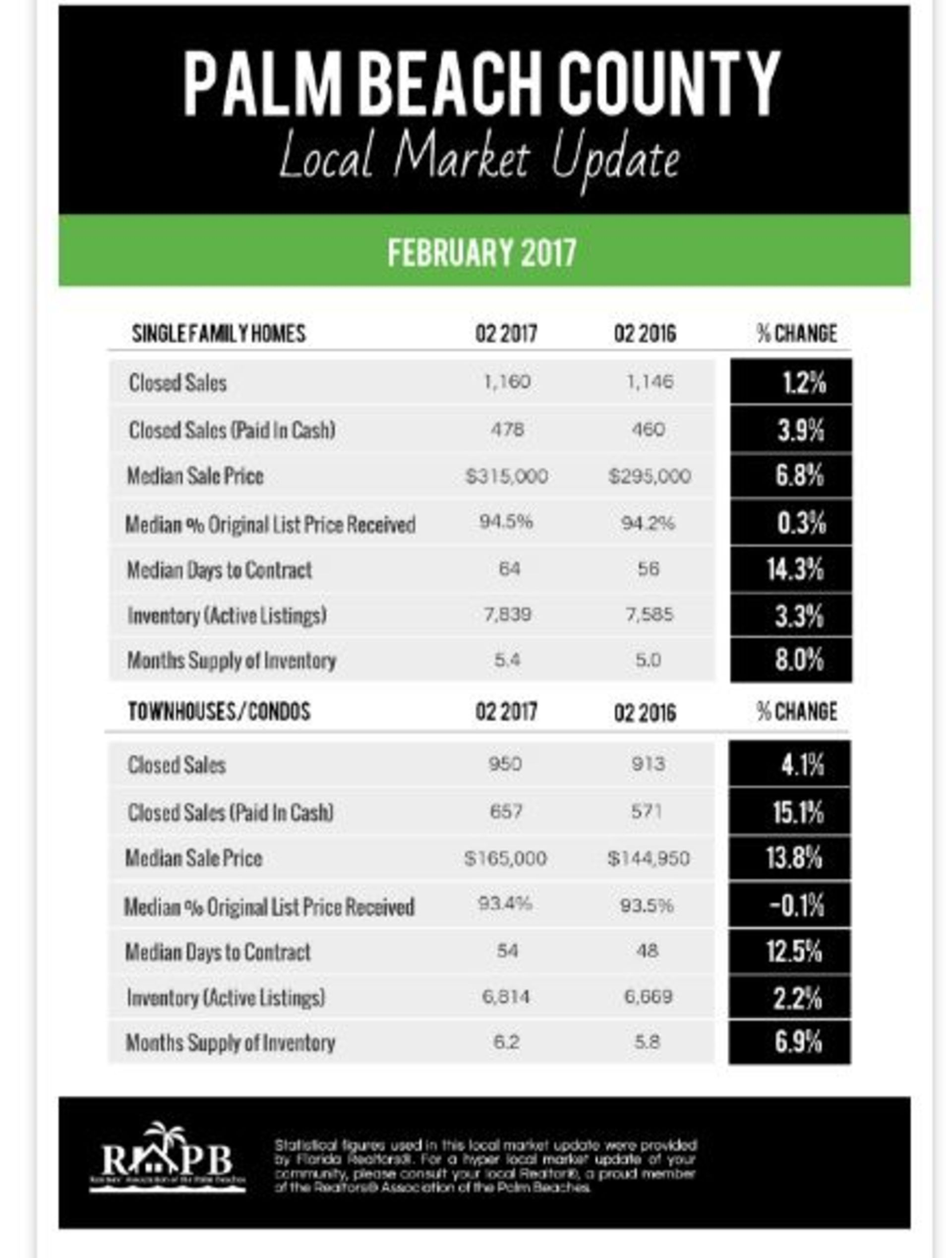Palm Beach Market Report