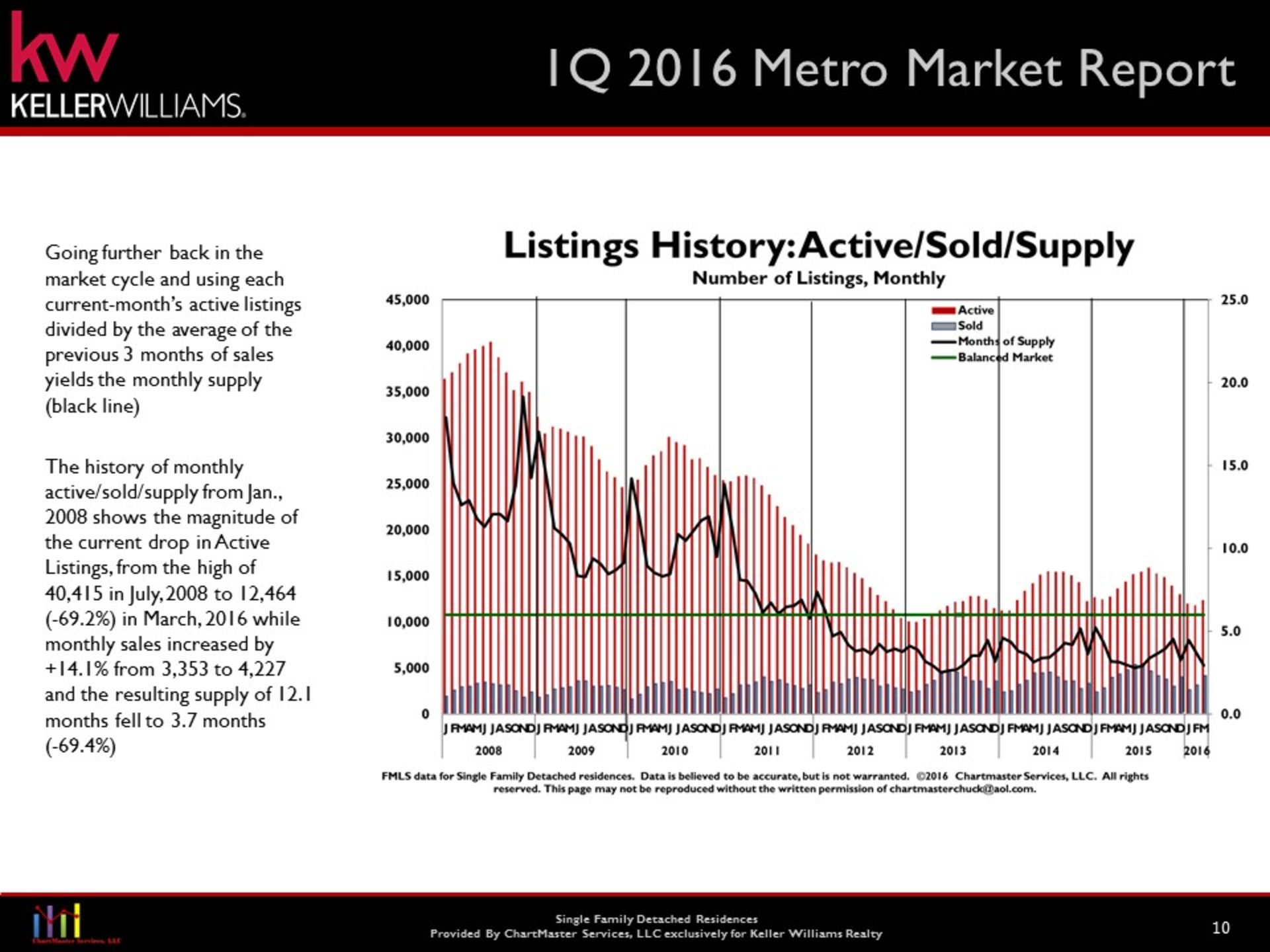 Chamblee Area First Quarter Real Estate Market Conditions