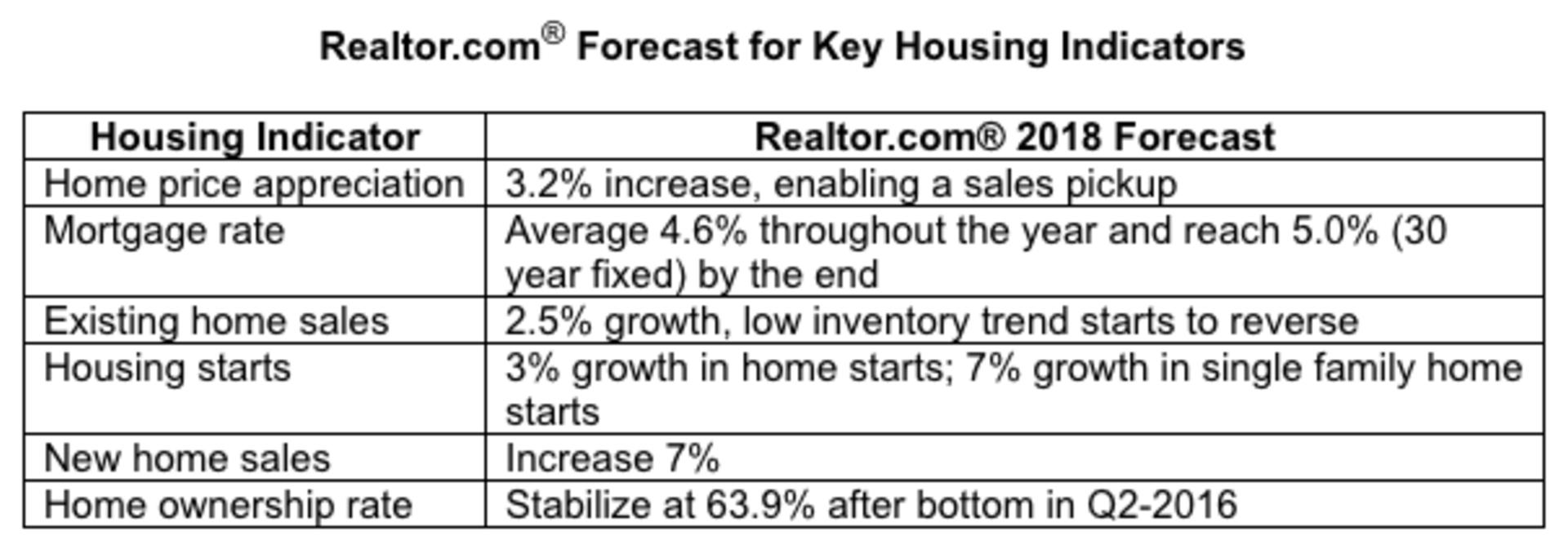 Key Housing Trends