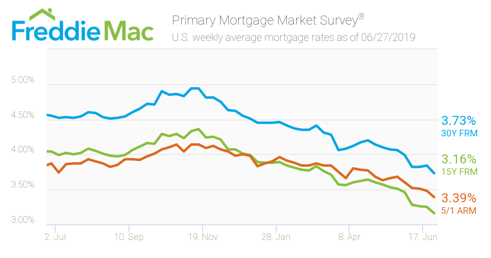 Mortgage rates will remain low