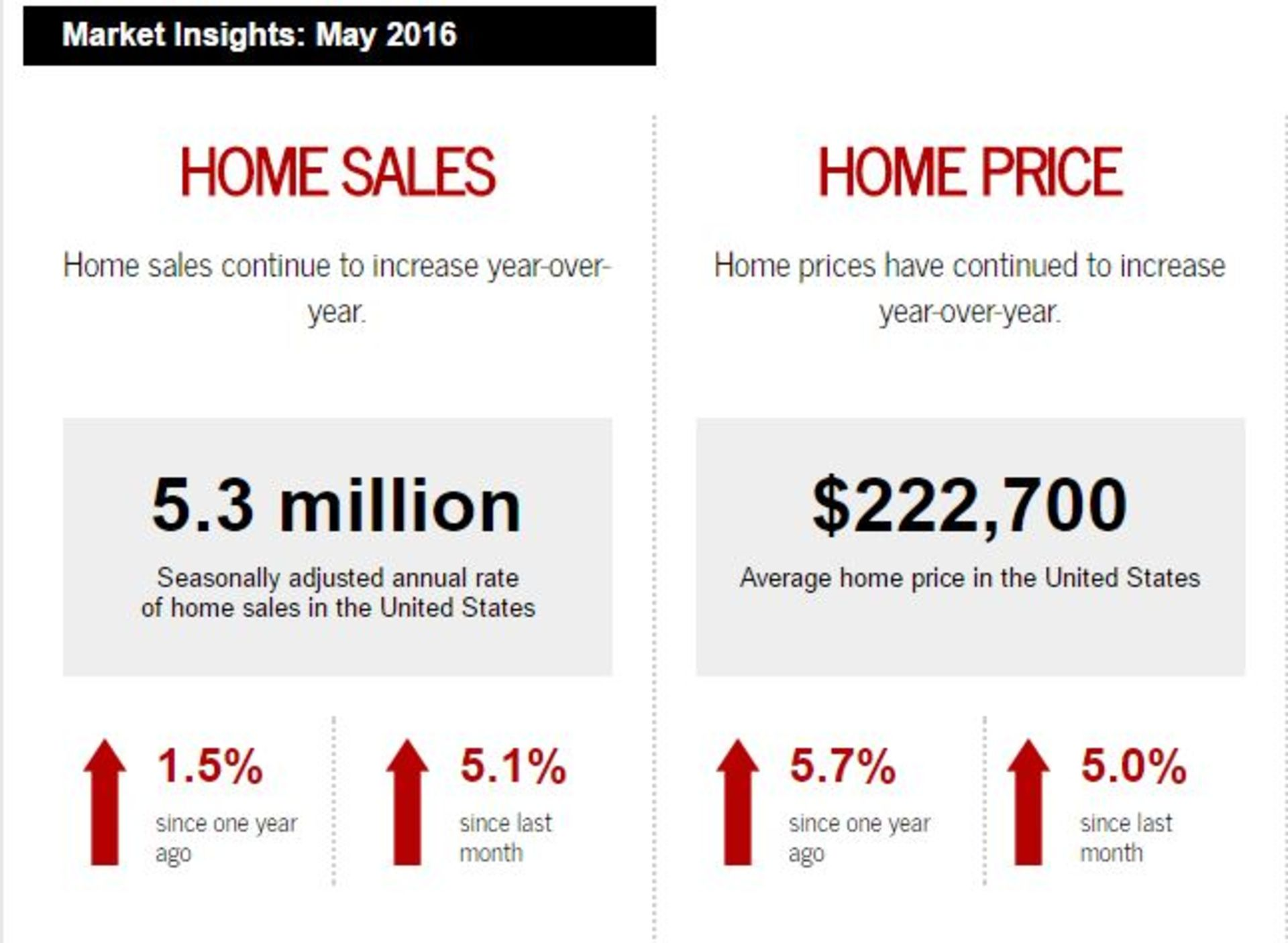 This Month In Real Estate May 2016
