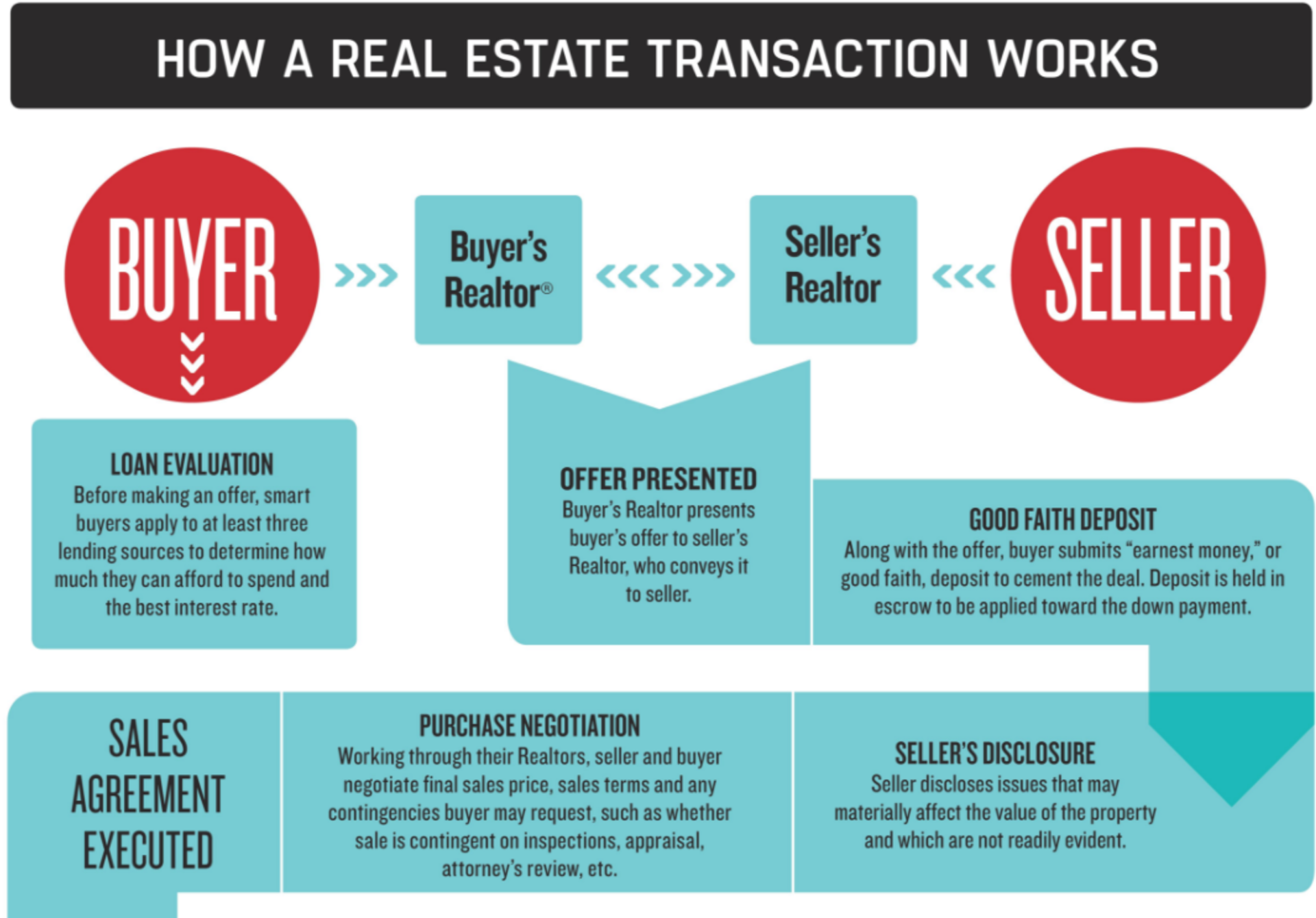How a Real Estate Transaction Works