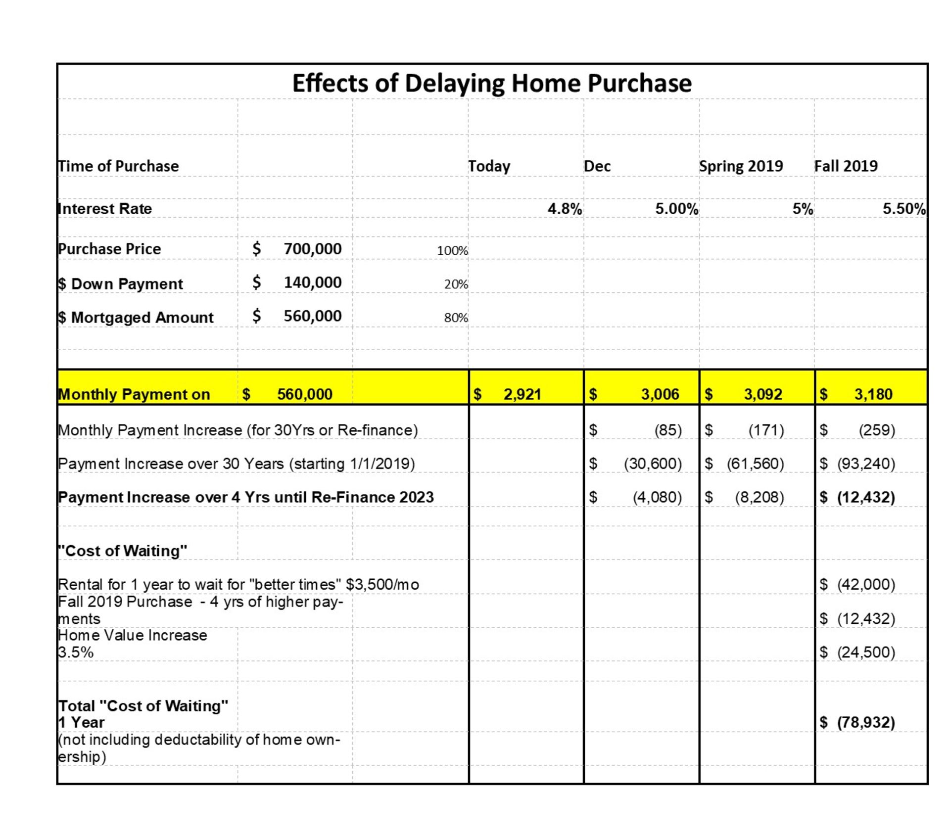 Analysing The Cost of Waiting to Purchase