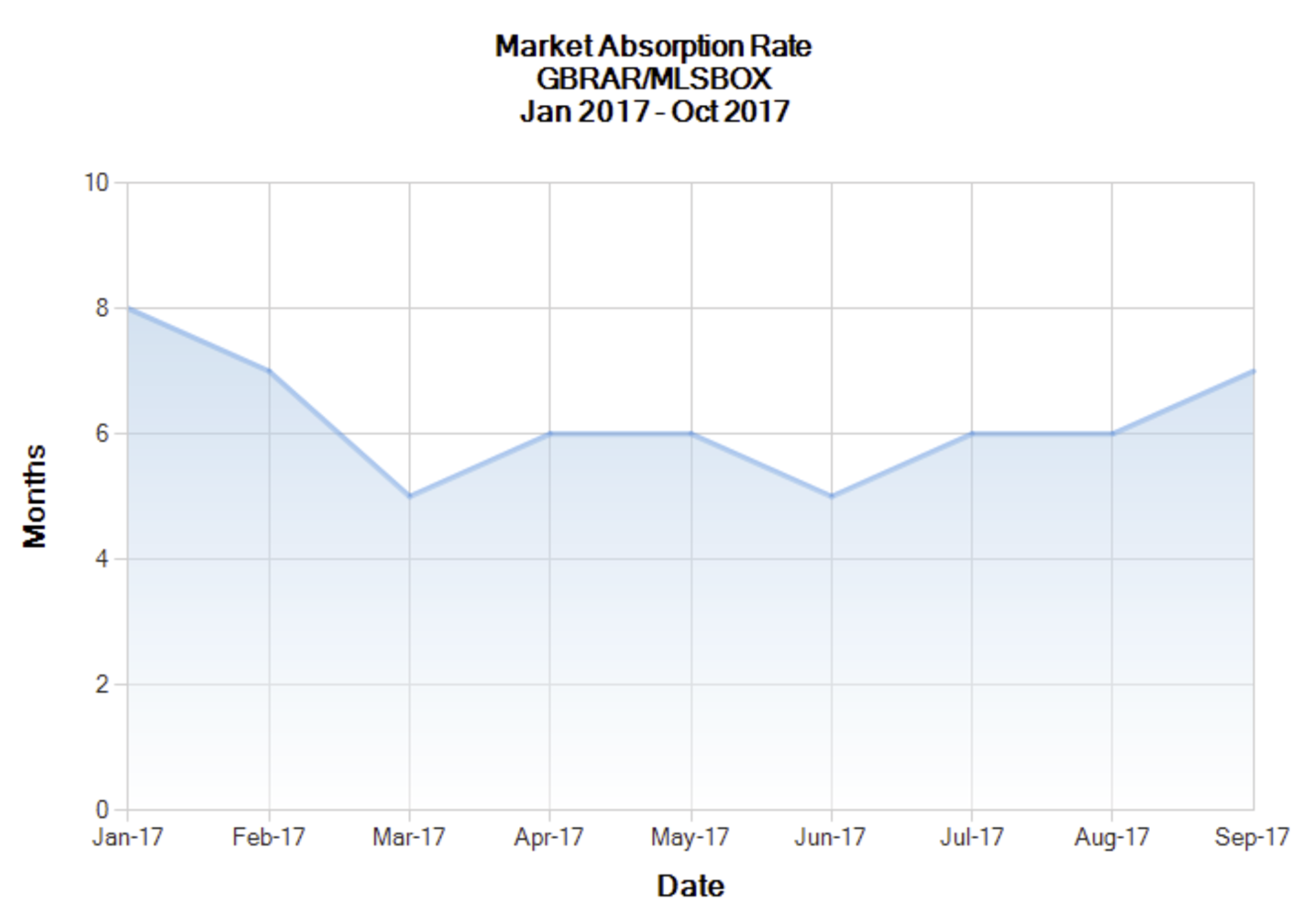 Buyer's Market – Absorption Rates above 6 months