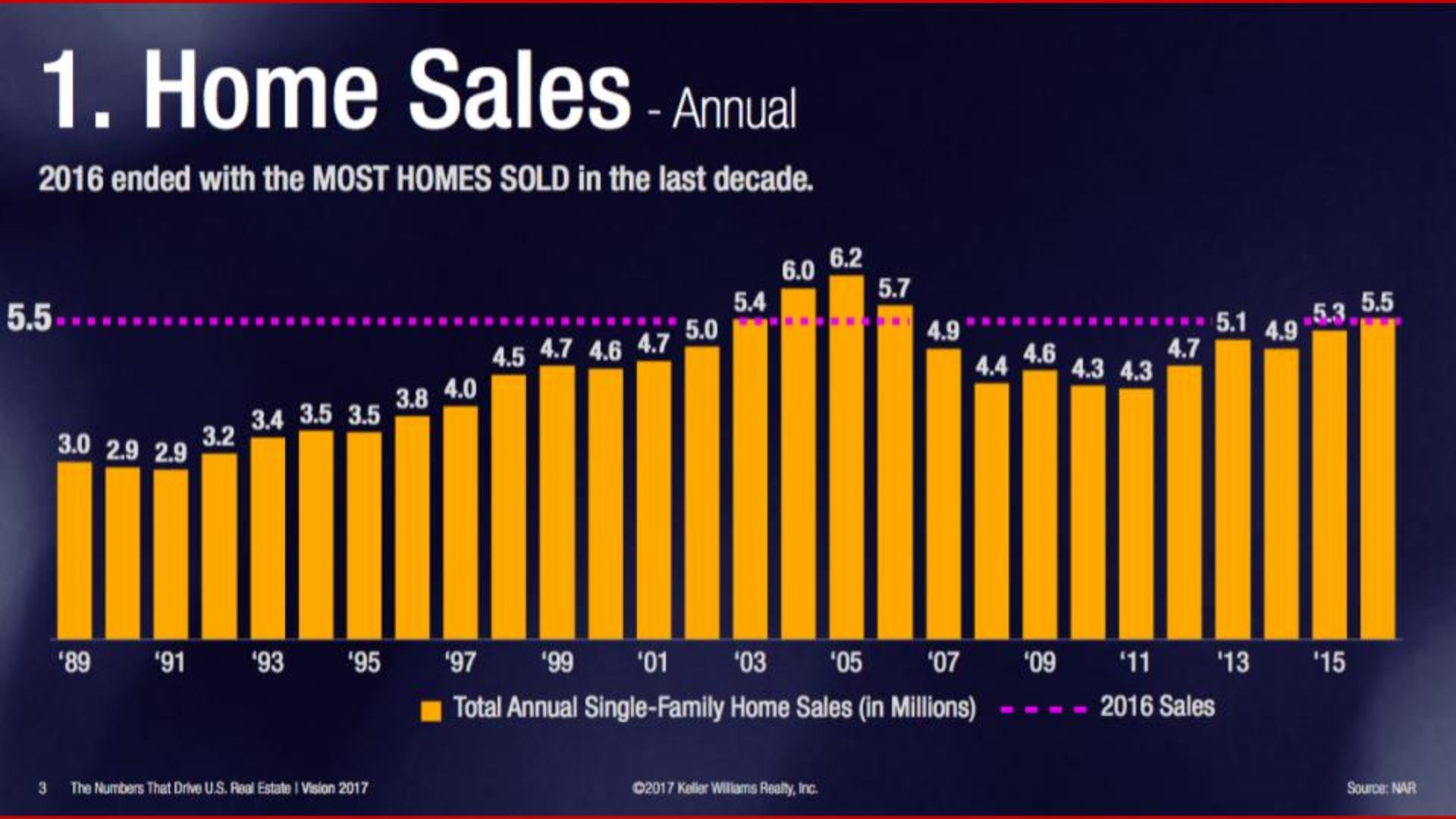 Most Homes Sold in Last Decade