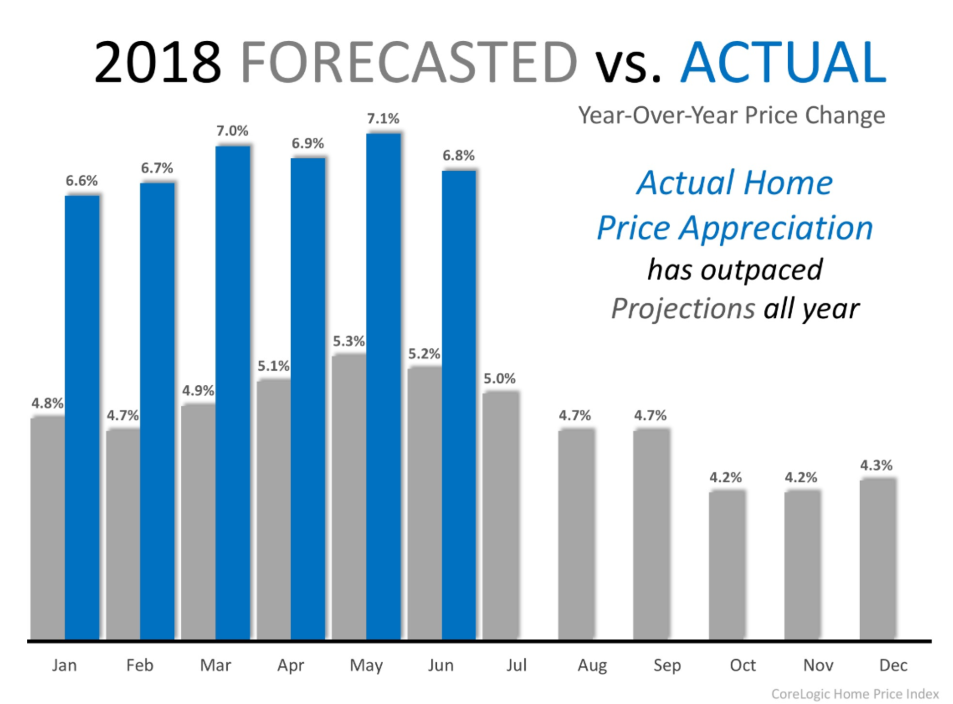 Have Home Prices Appreciated in 2018?