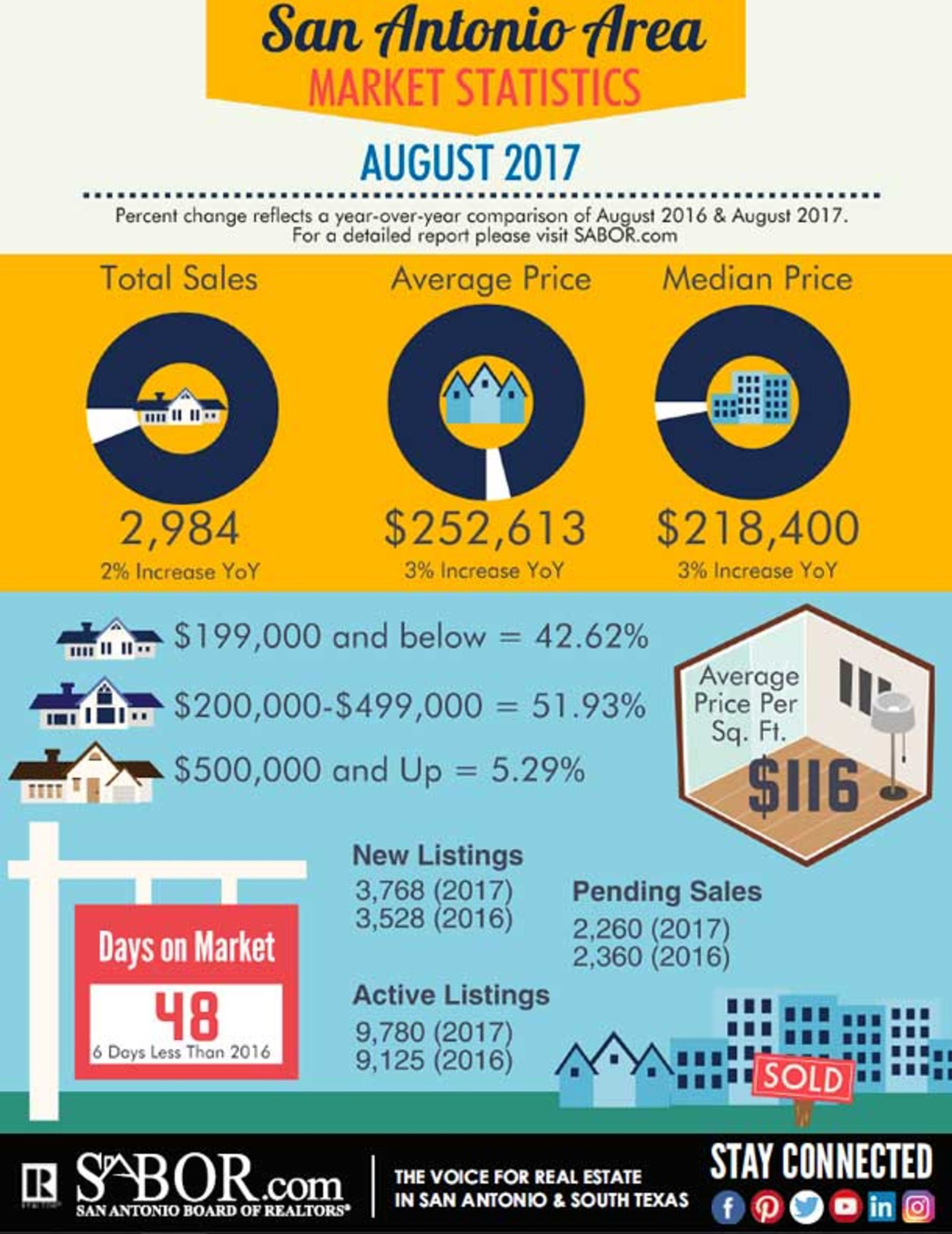San Antonio Home Sales Increase, Inventory Remains Low in August
