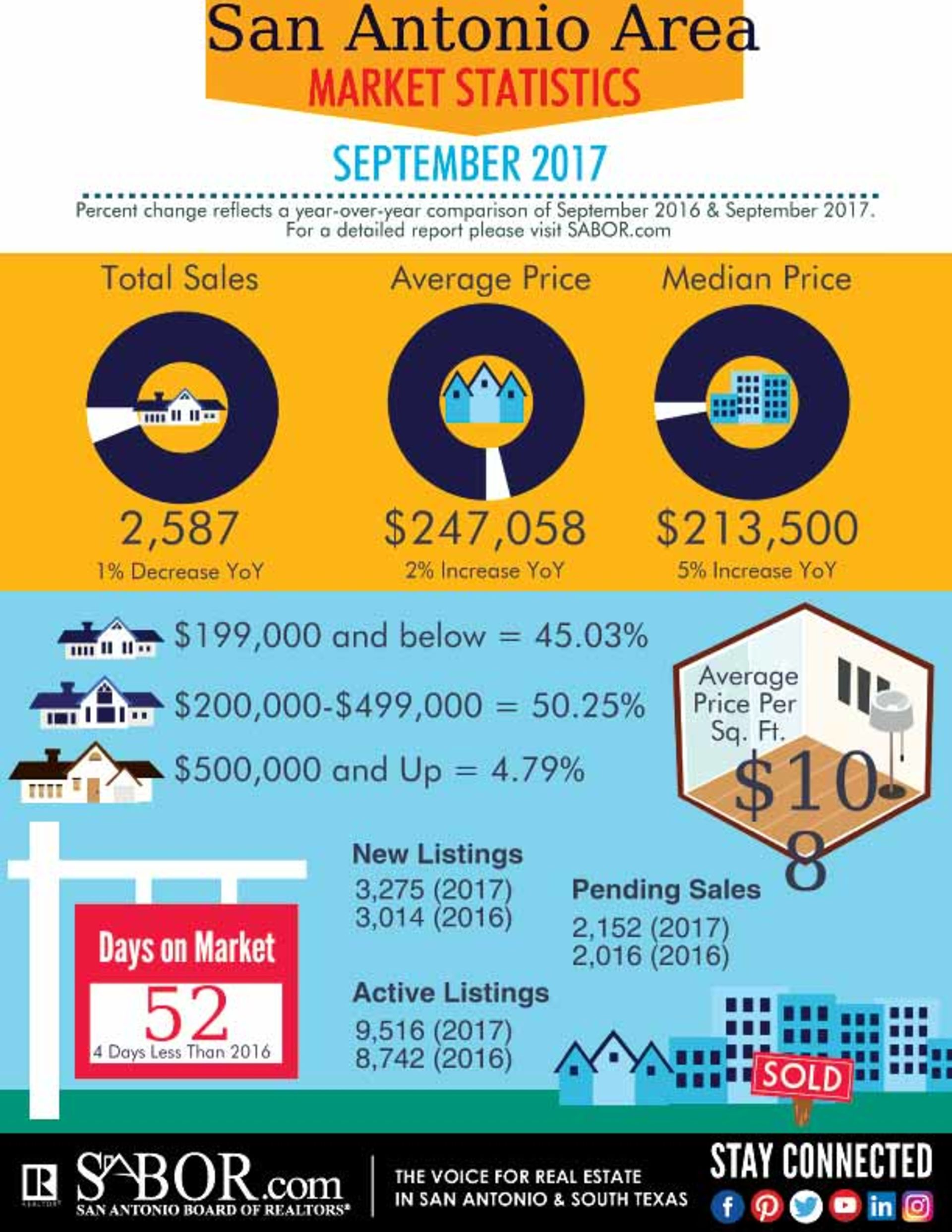 San Antonio Home Sales Taper in September Amid Tight Inventory