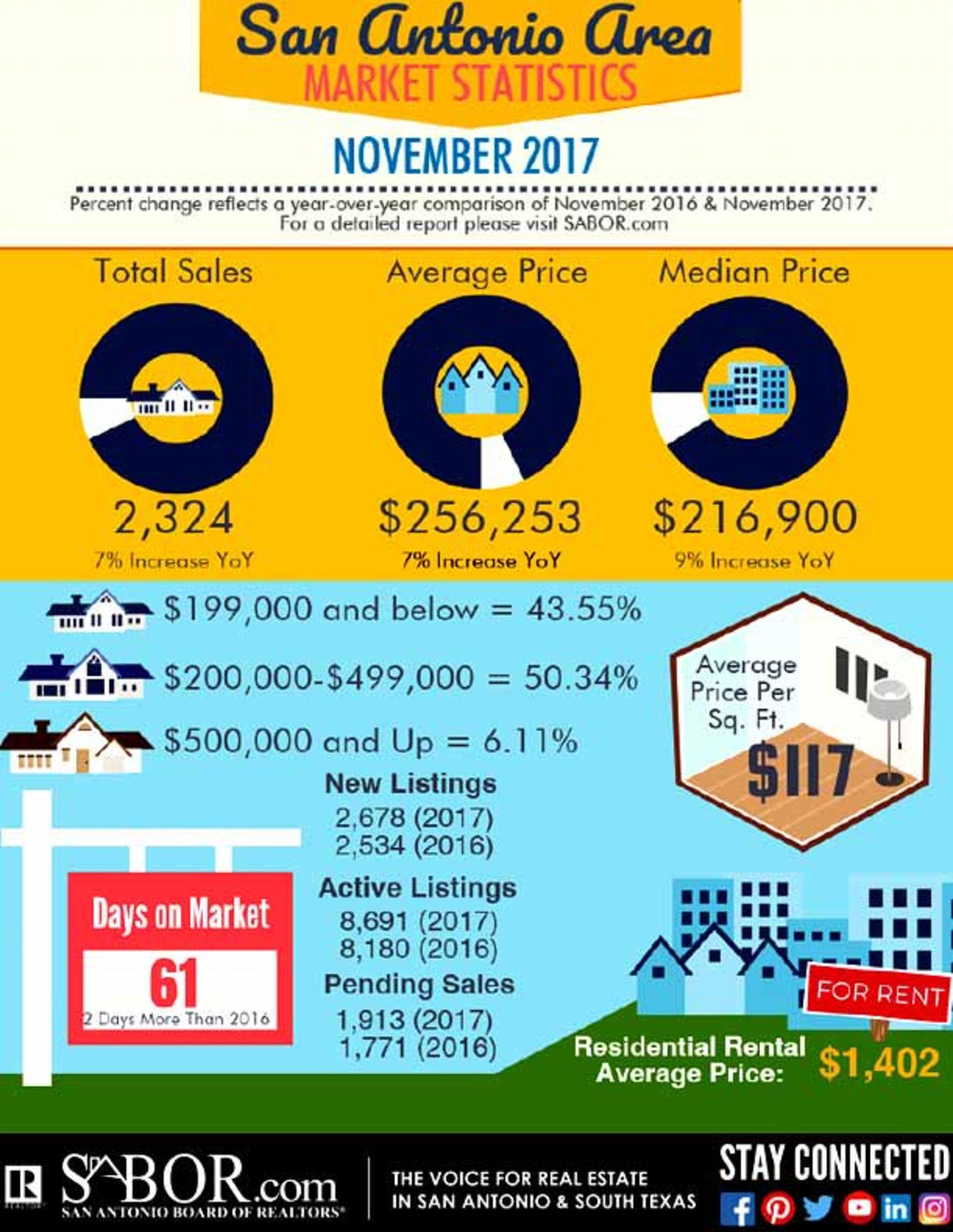 San Antonio Area November Home Sales Outpaced 2016 in November