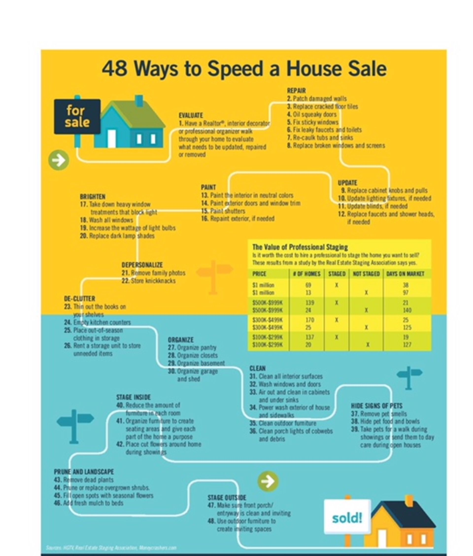 48 Way To Speed a House Sale