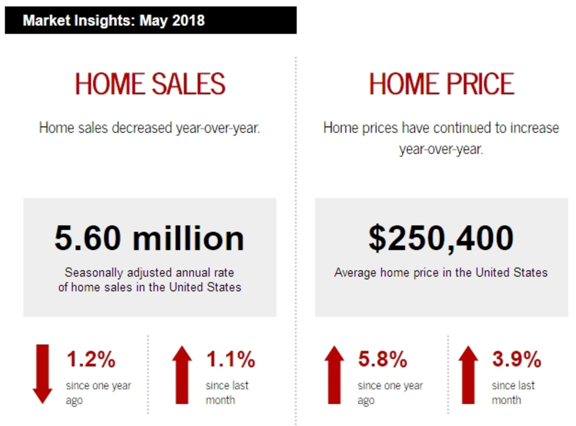 This Month in US Real Estate