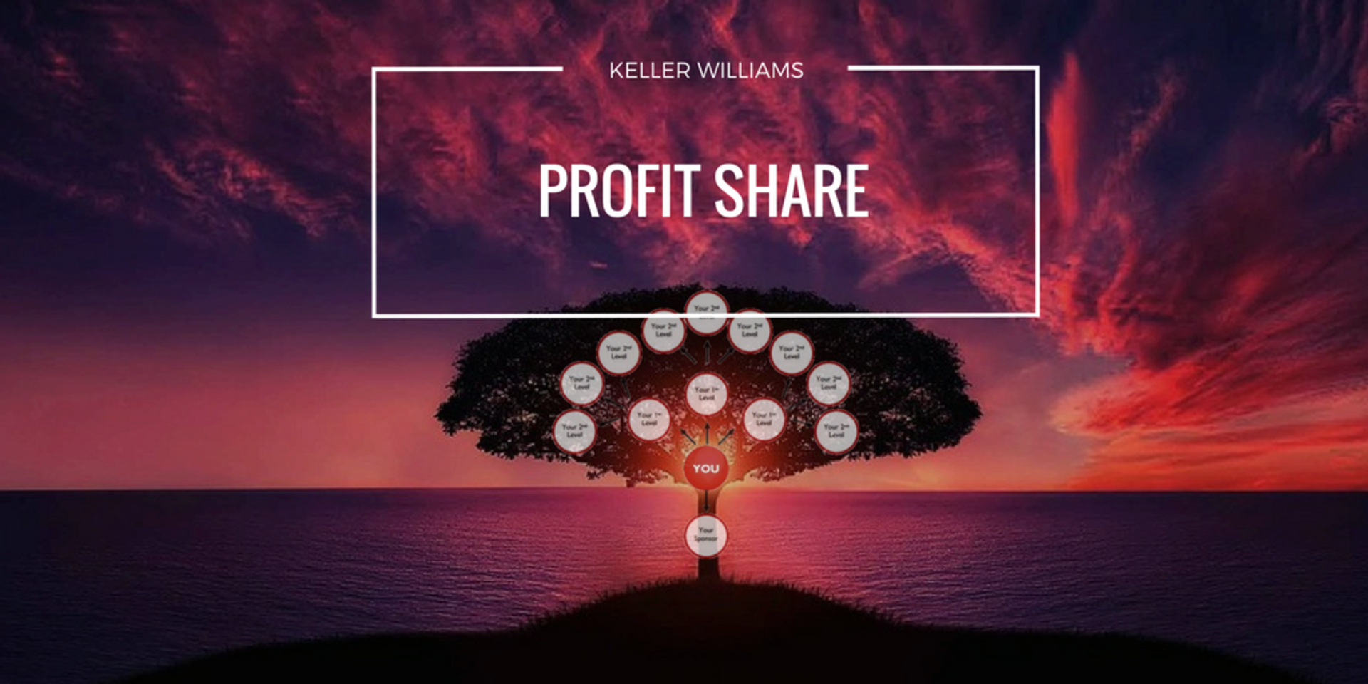 What Is Keller Williams Profit Share? Over $1 Billion Distributed
