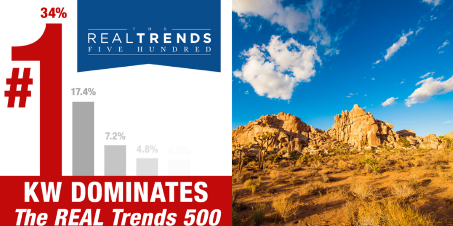 Keller Williams Realty Named a Top Producing Firm on REAL Trends 500