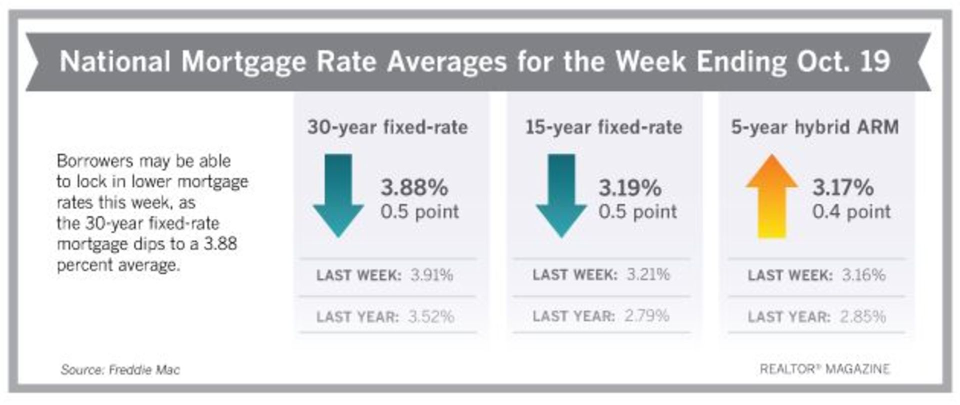 Mortgage Rates Ease This Week