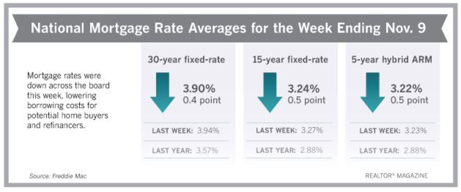 Mortgage Rates Take Slight Dip This Week