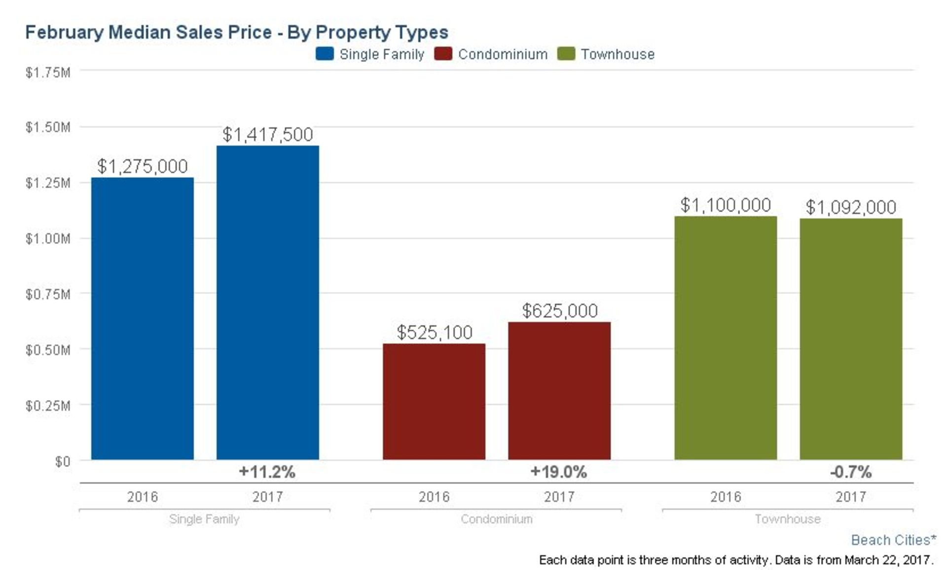 South Bay Cities Real Estate Update