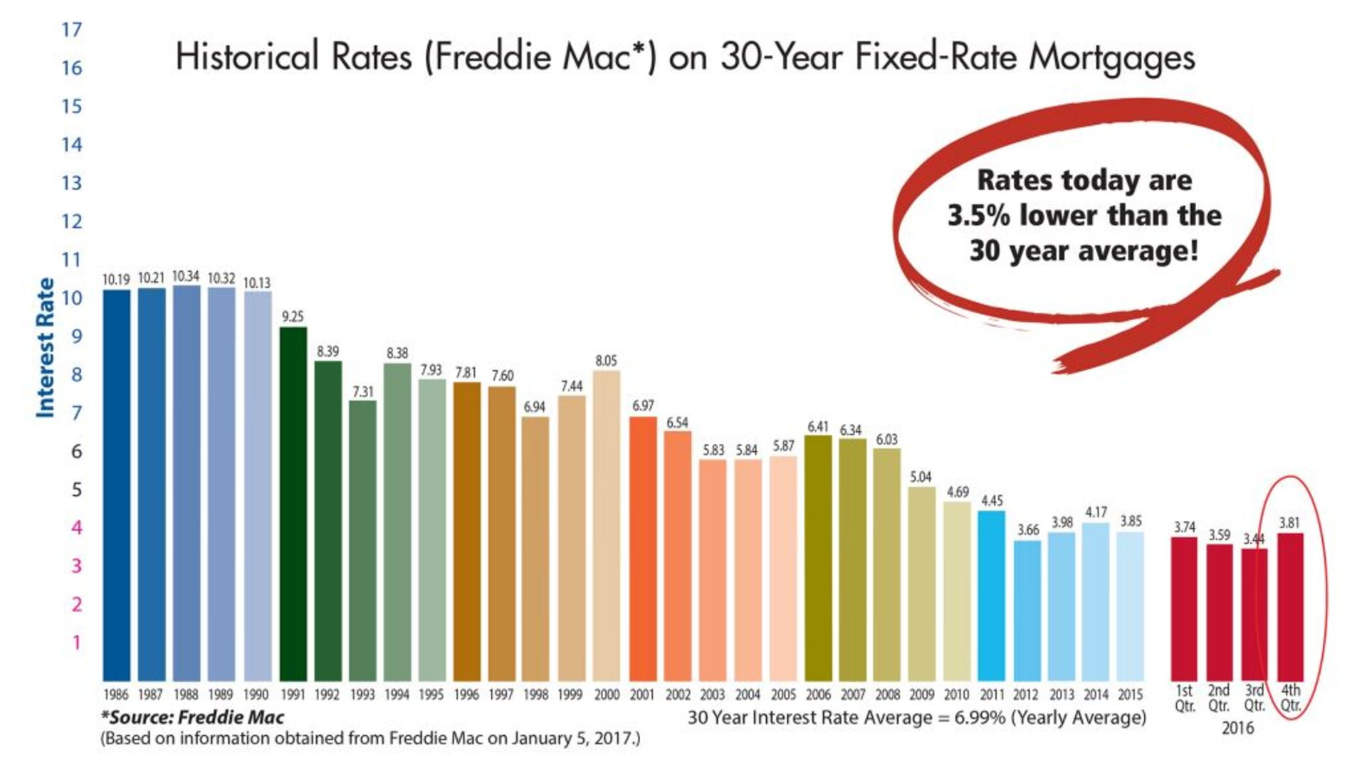 Interest Rates January 2017