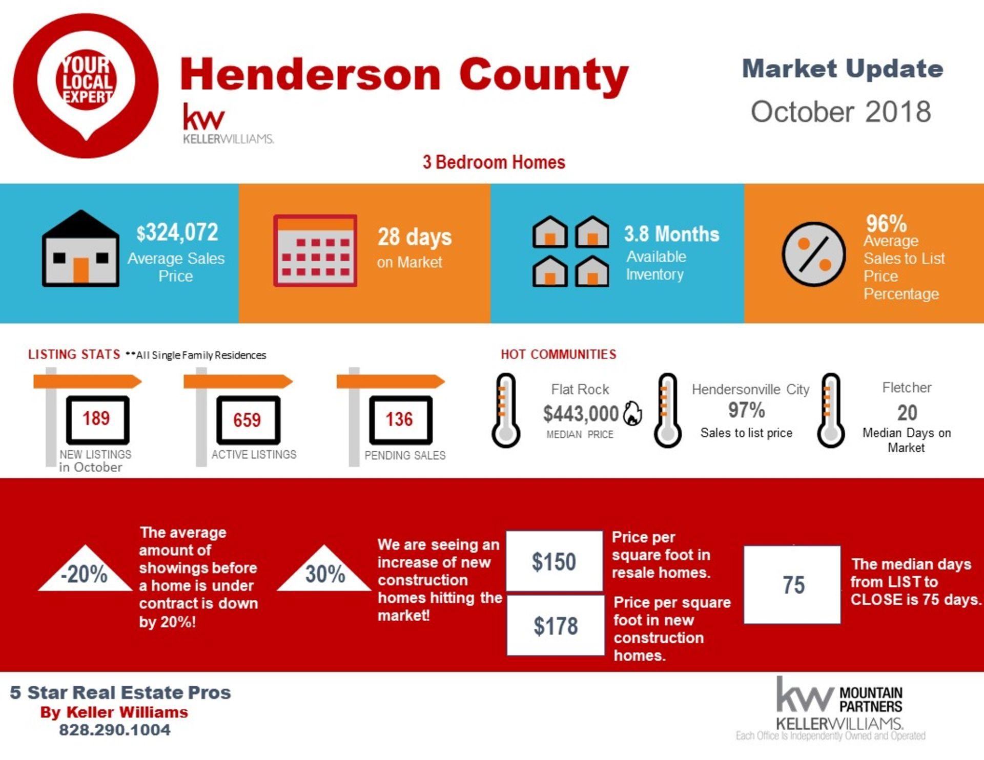 Henderson County October Market Snapshot