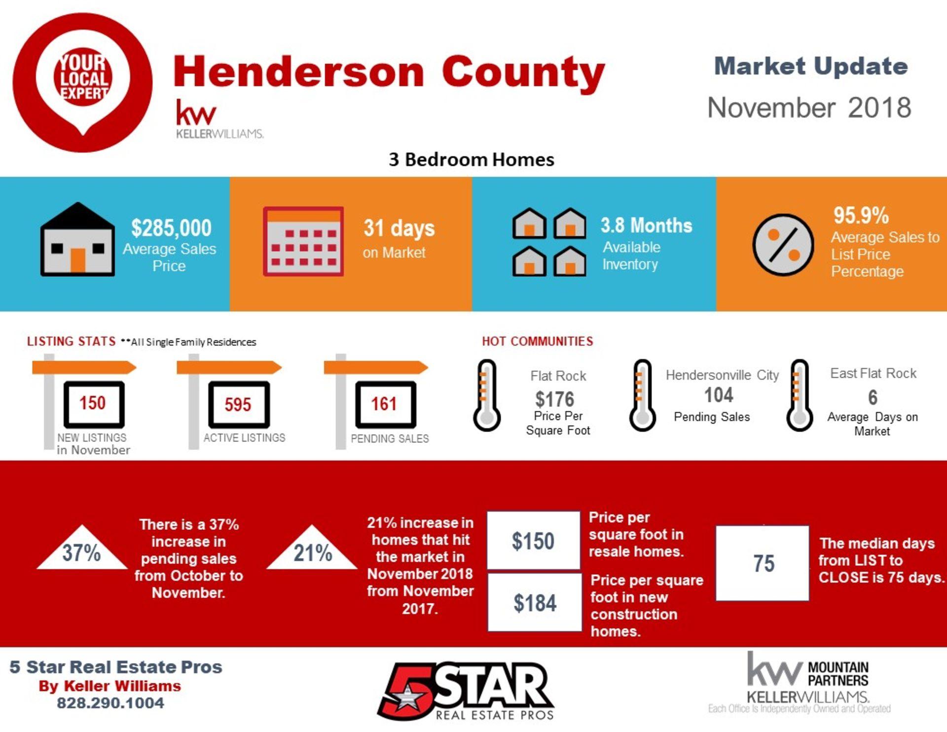 Henderson County November Snapshot