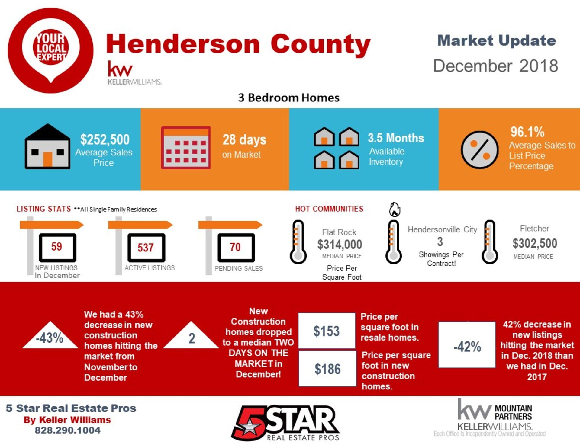 Henderson County December Snapshot