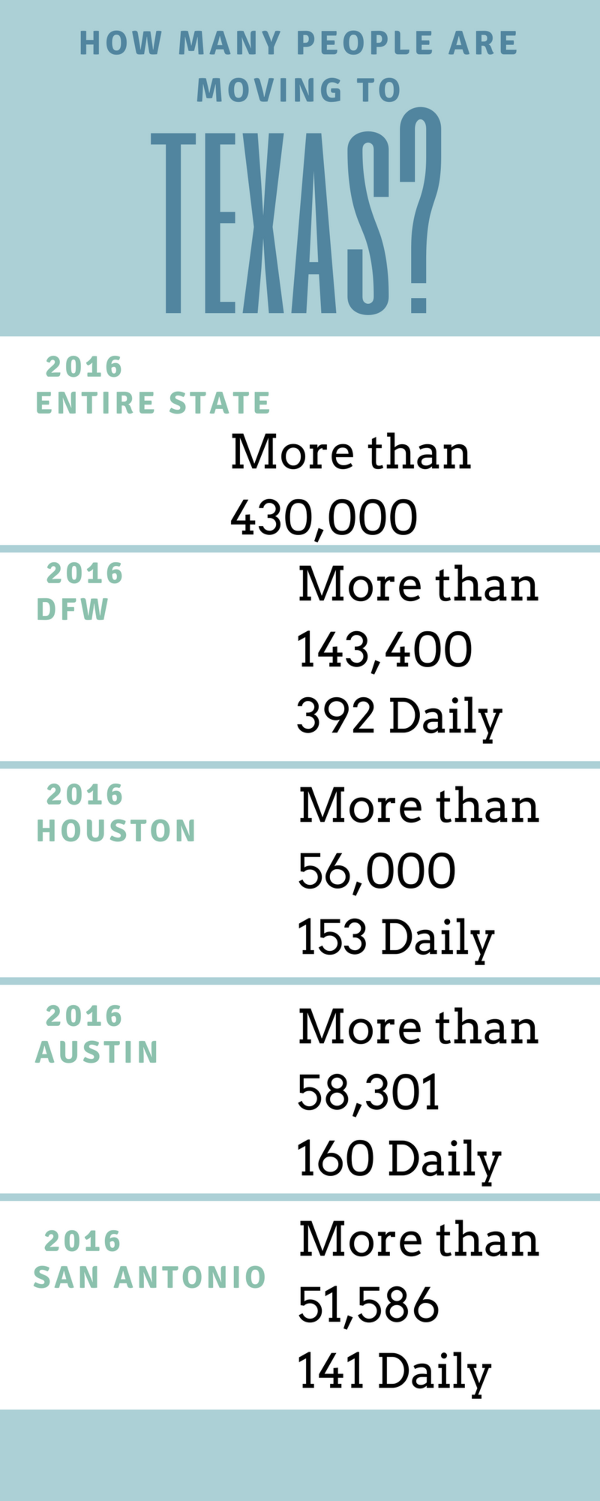 How Many People Move To Texas Daily?