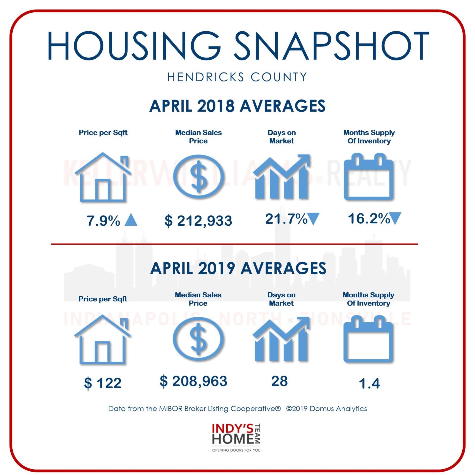 HOUSING SNAPSHOT of HENDRICKS, INDIANA for April 2018 – 2019