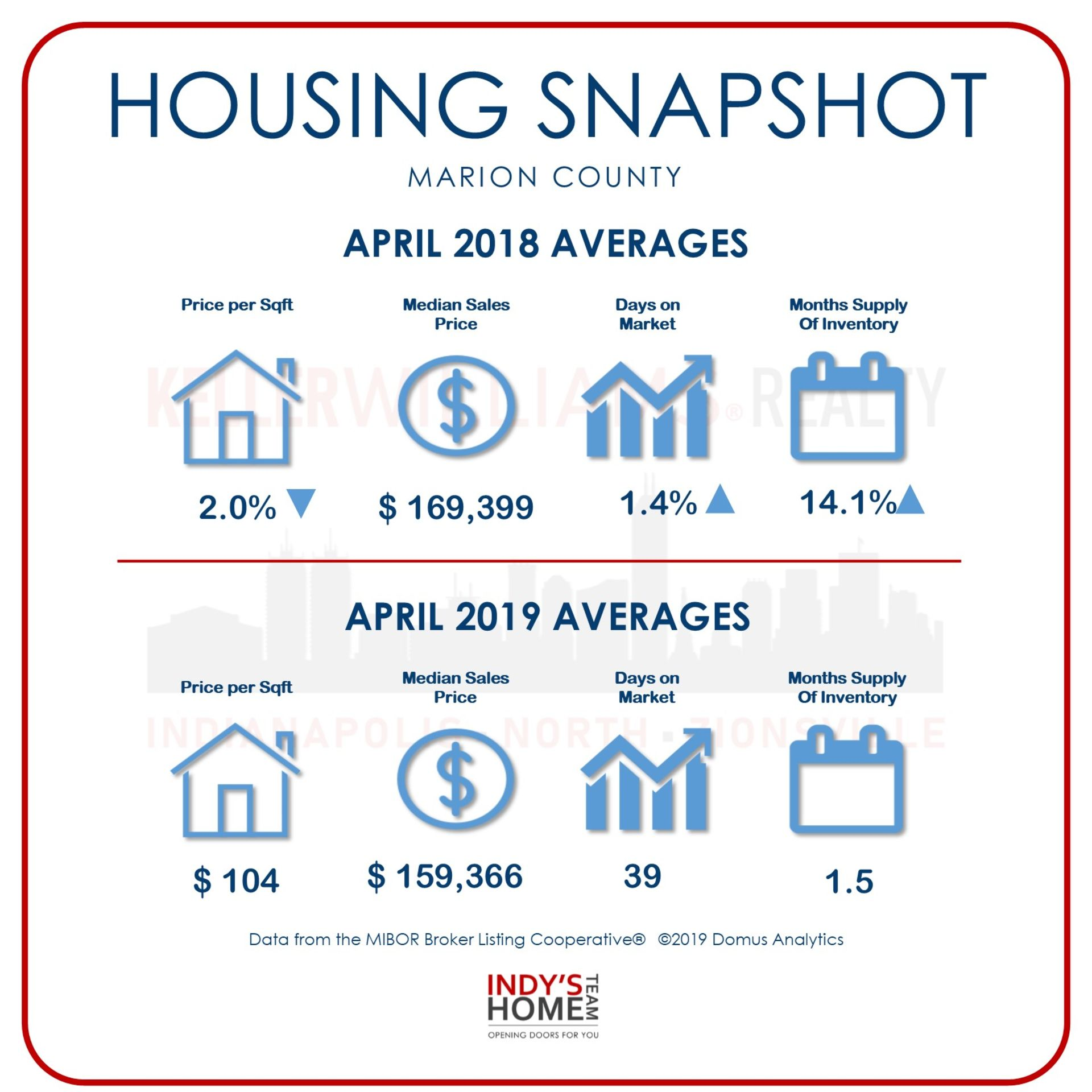 HOUSING SNAPSHOT of MARION, INDIANA for April 2018 – 2019