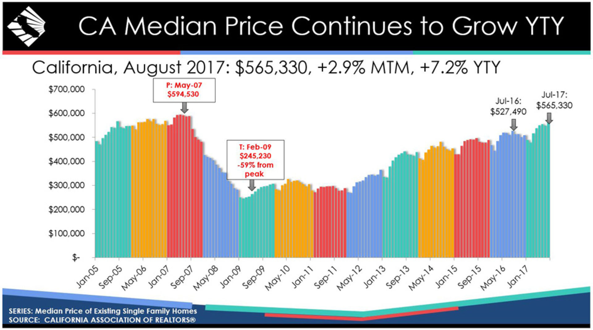 California Housing Market Defies Tight Inventory as 2017 August Sales and Median Price Propel Higher