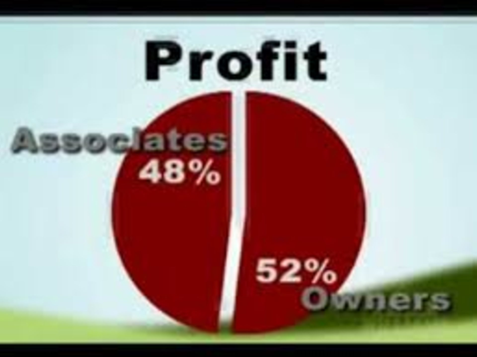 How Profit Share is Calculated