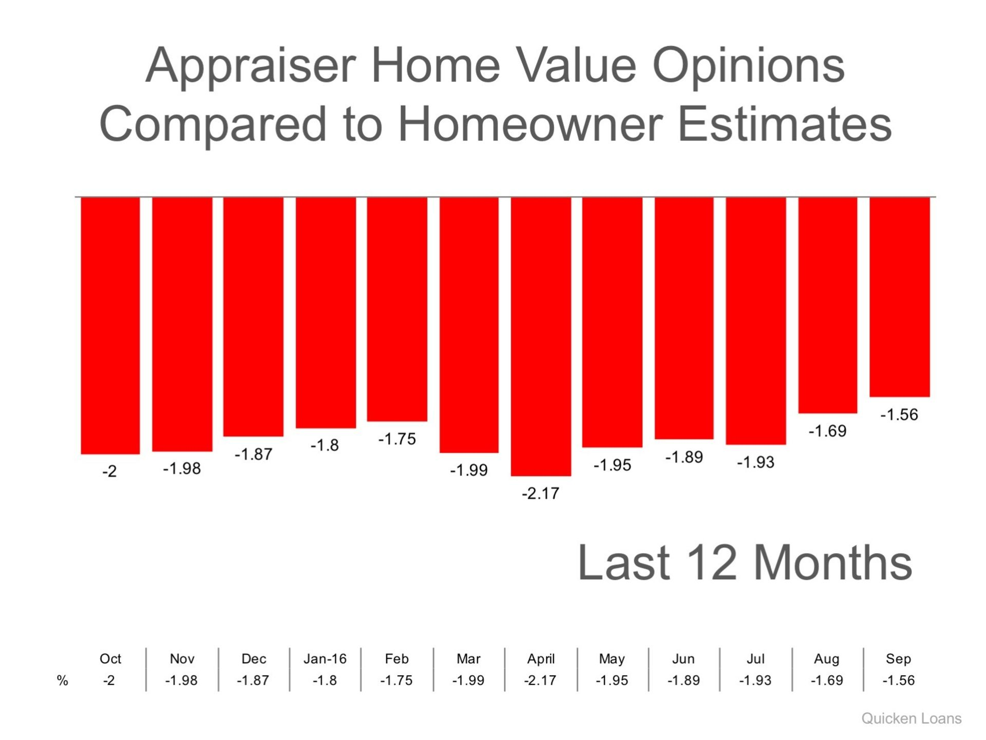 Appraisers & Homeowners Don't See Eye-To-Eye on Values
