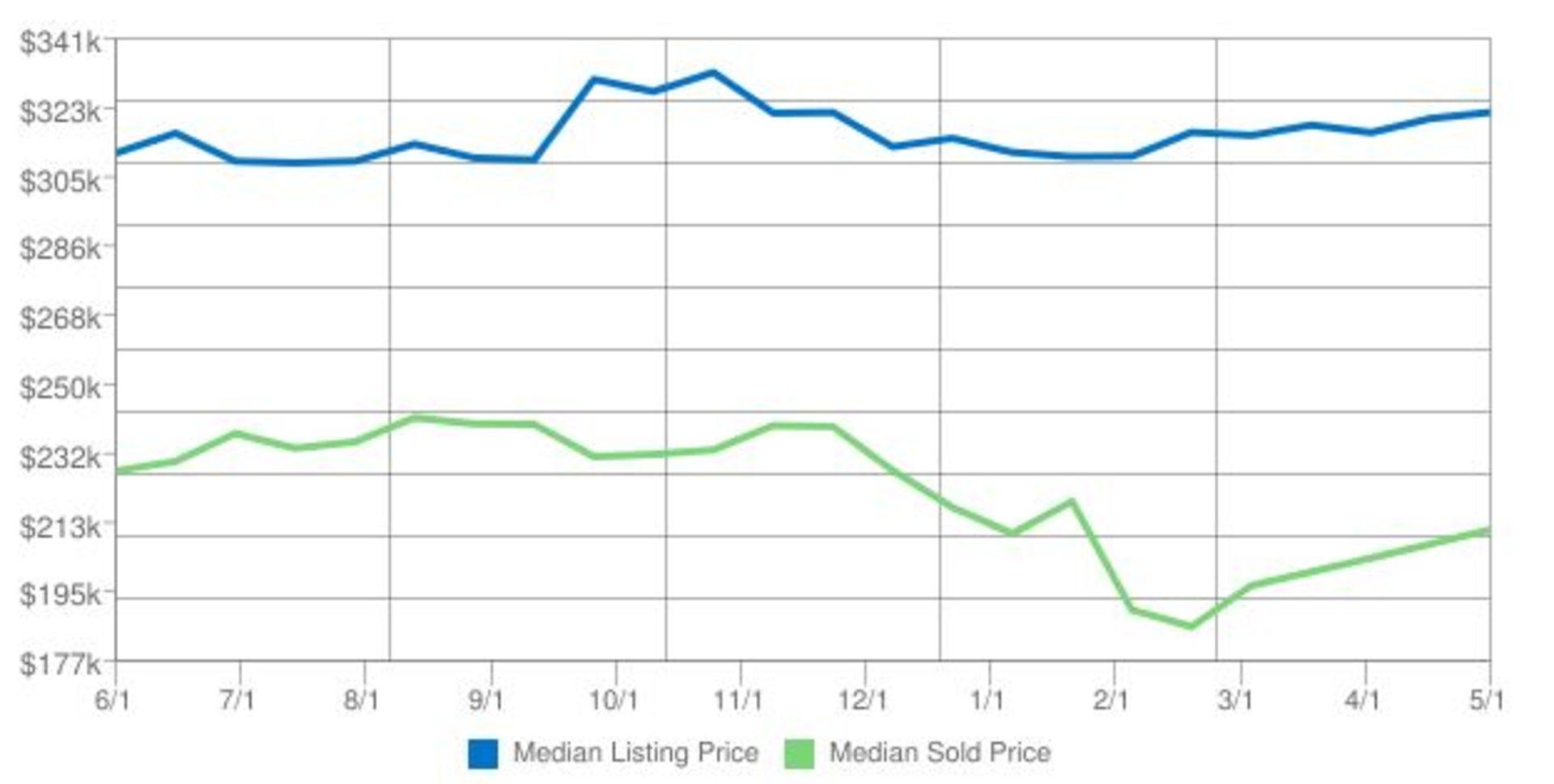 Market Trends Lake Conroe May 2017