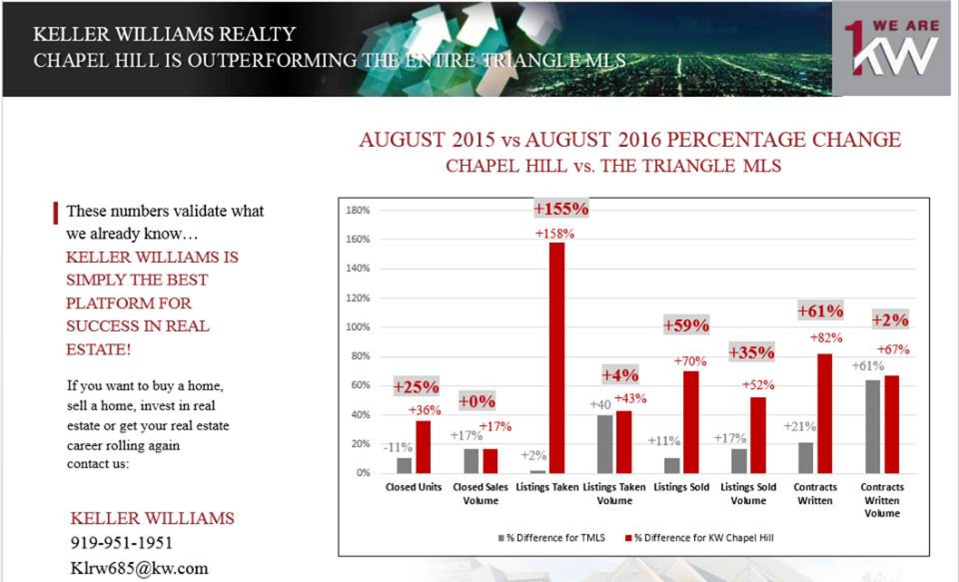 August Real Eastate Market Stat 2016