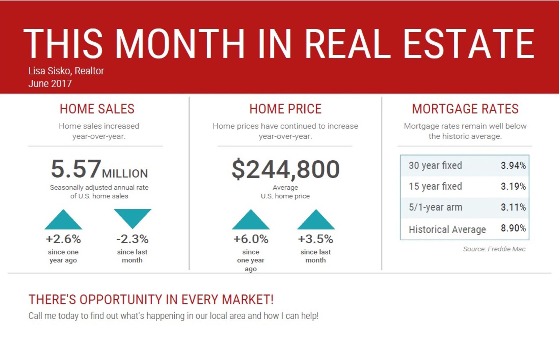 This Month in Real Estate – National Statistics for June 2017