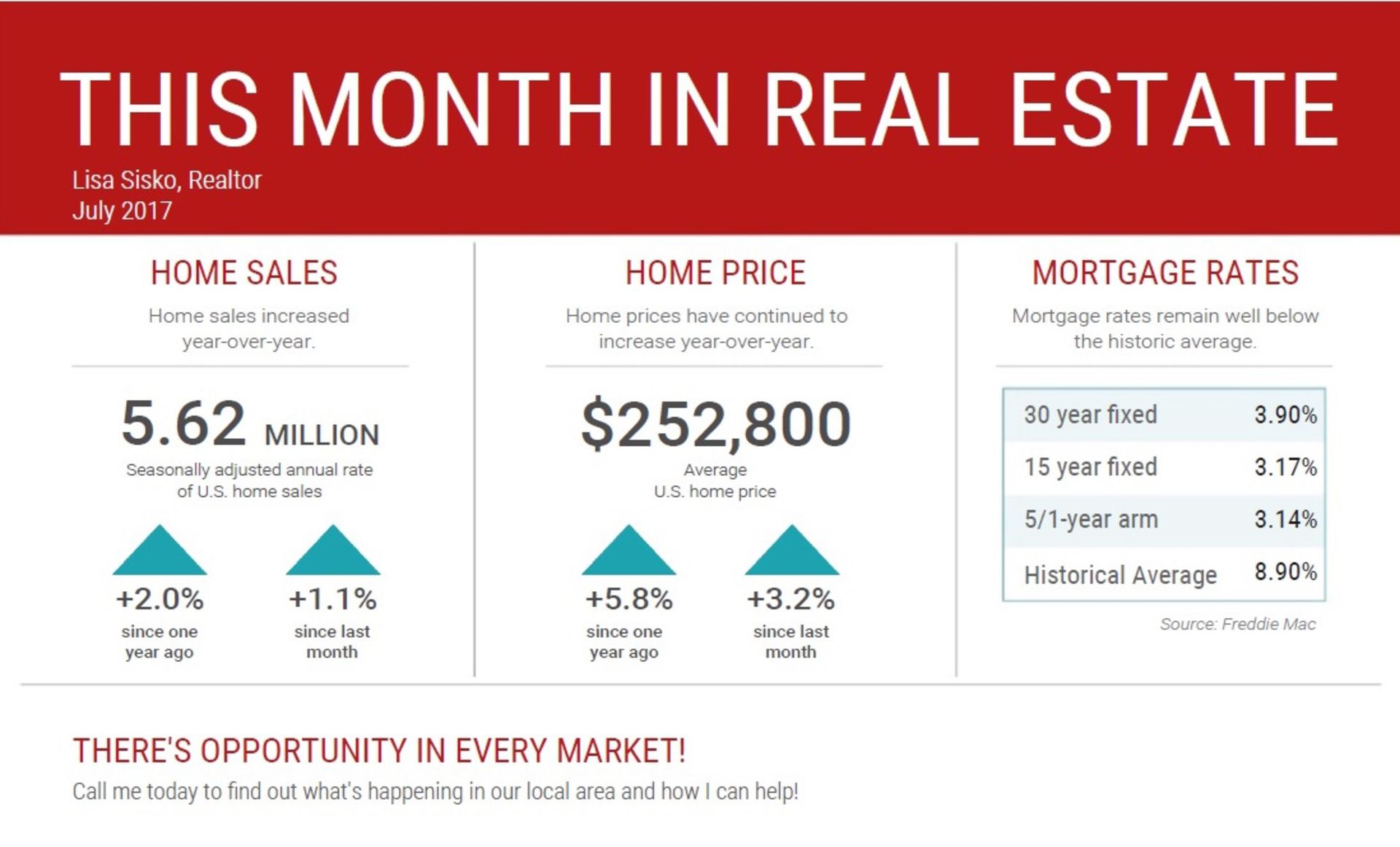 This Month in Real Estate – National Statistics for July 2017