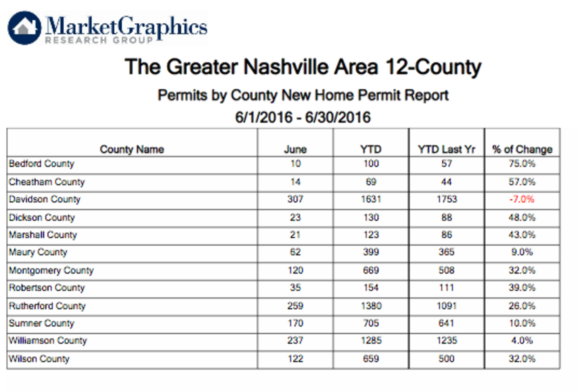 Just Released – June New Home Permits for Middle TN