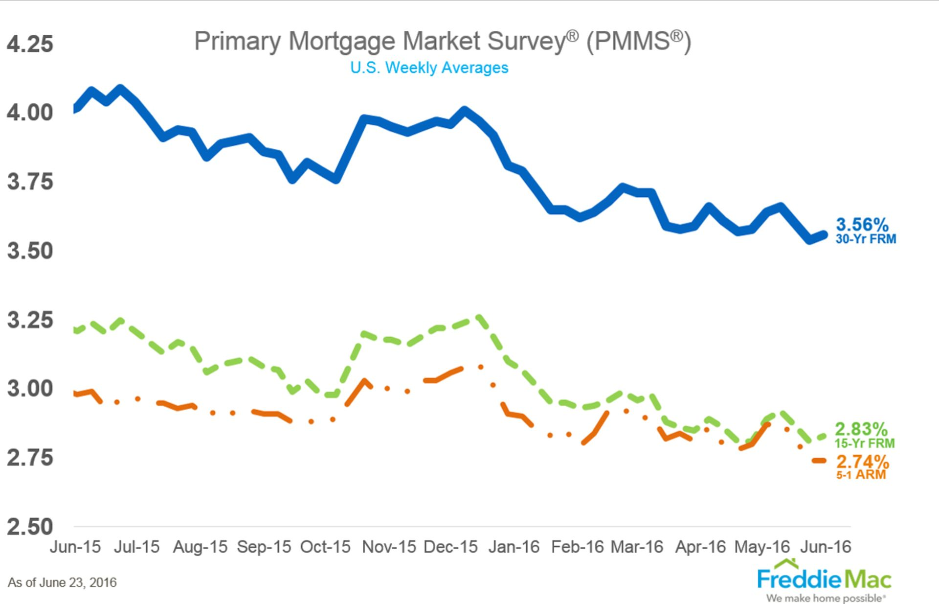 Mortgage Rates Plunge to 3-Year Lows