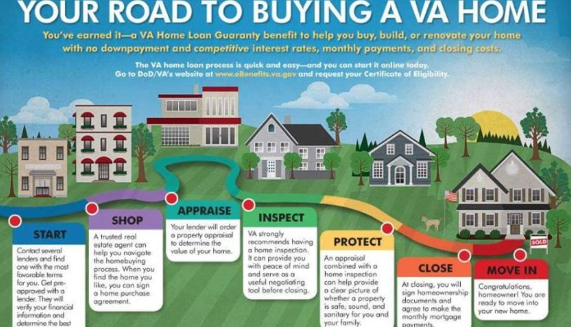 VA Loan Misunderstanding