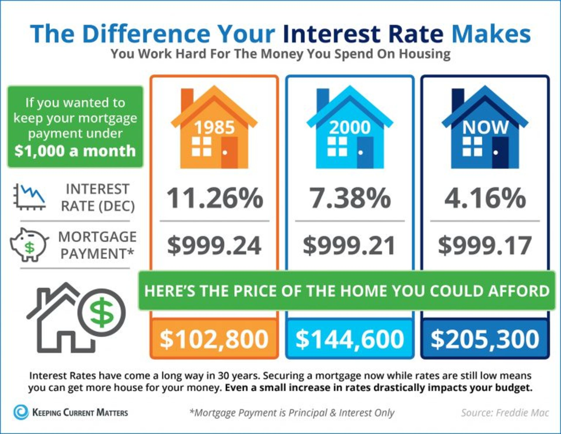 The Difference Your Interest Rate Makes